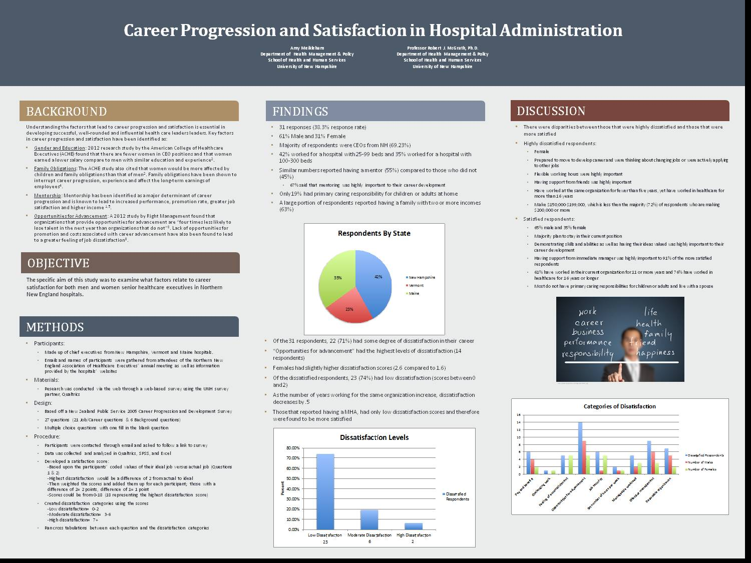 Career Progression And Satisfaction In Hospital Administration by aht26