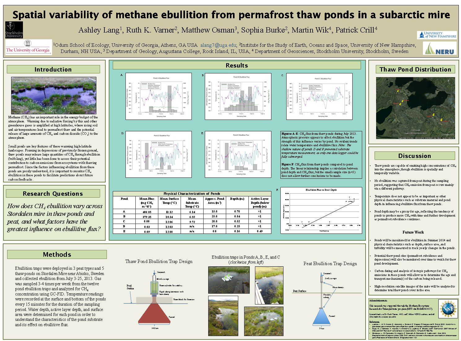 Spatial Variability Of Methane Ebullition From Permafrost Thaw Ponds In A Subarctic Mire by alang7