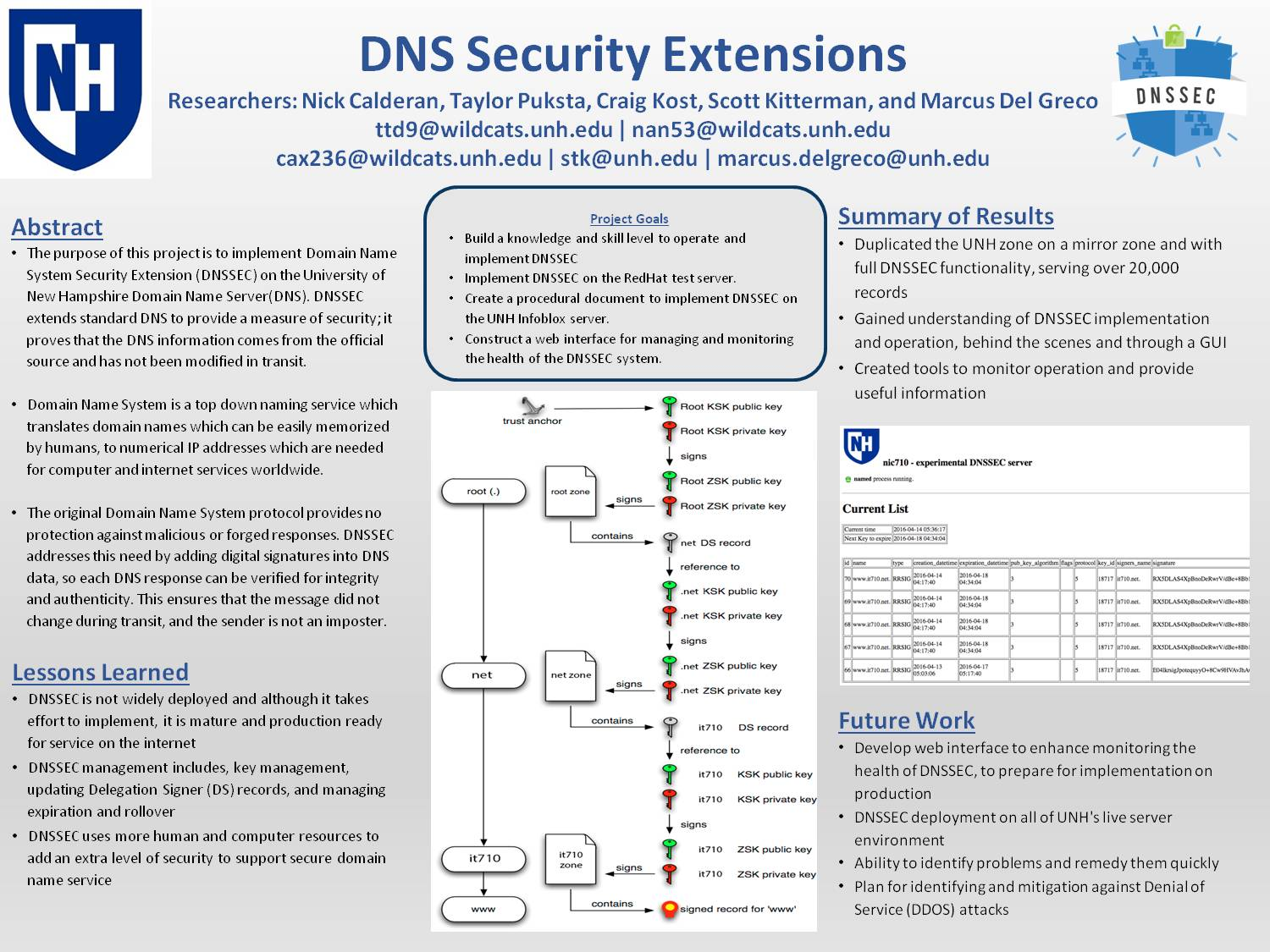 Dnssec Urc/Ise Poster by cax236