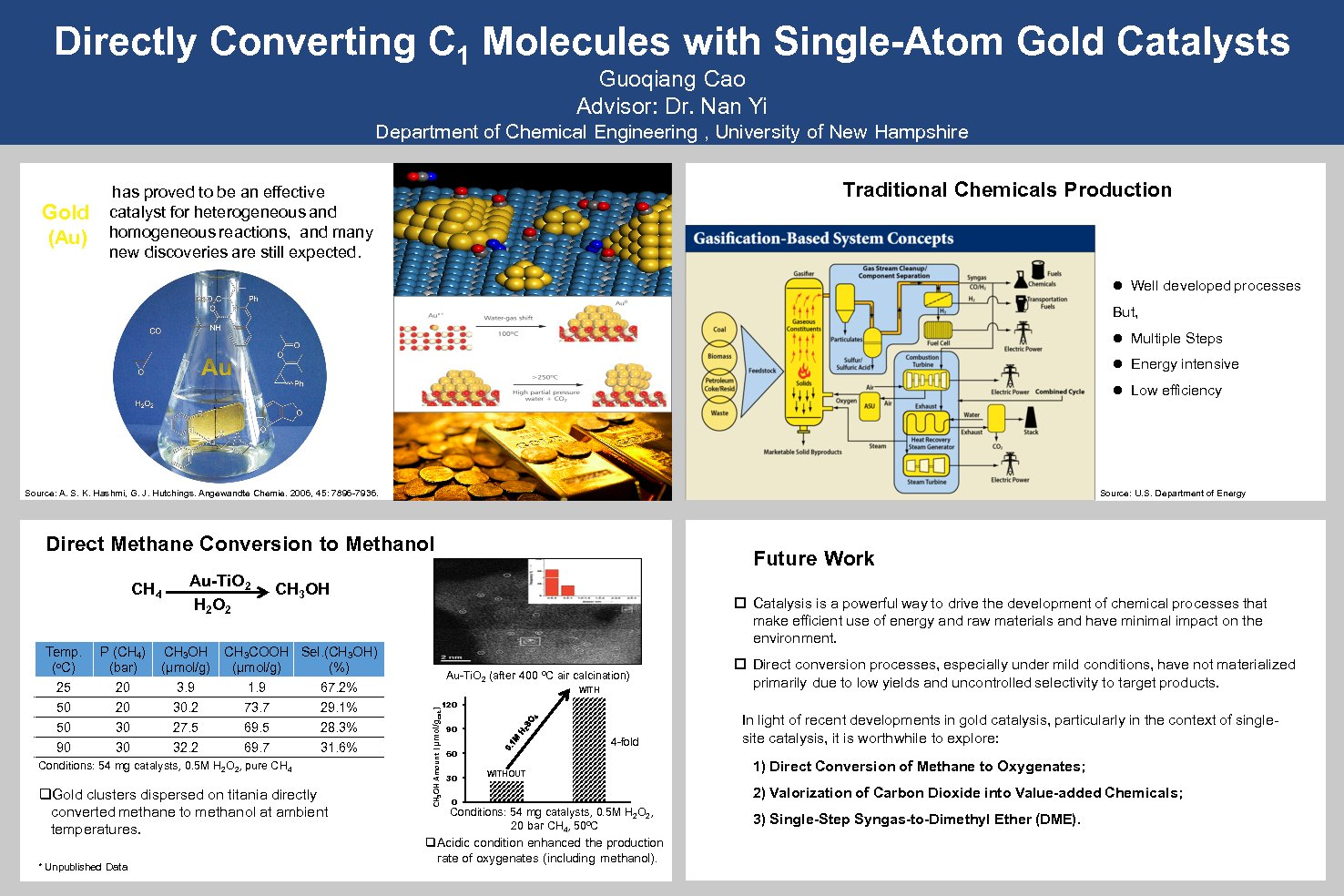 Directly Converting C1 Molecules With Single-Atom Gold Catalysts by cgqflyhigher