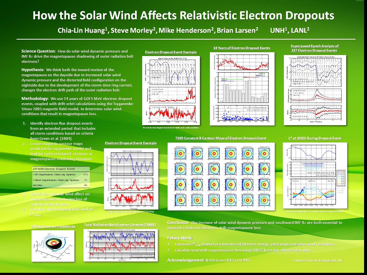 How The Solar Wind Affects Relativistic Electron Dropouts by clhuang