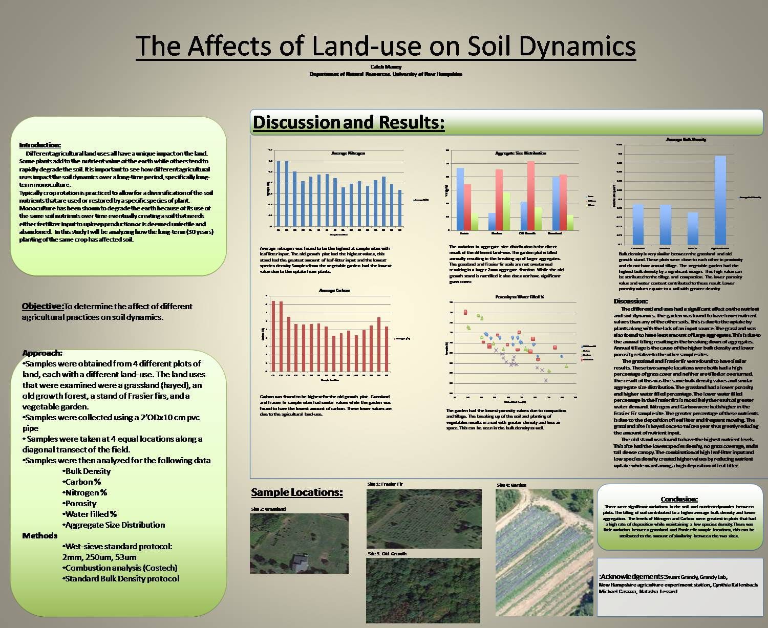 Landuse Affects On Soil Dynamics by cpc32