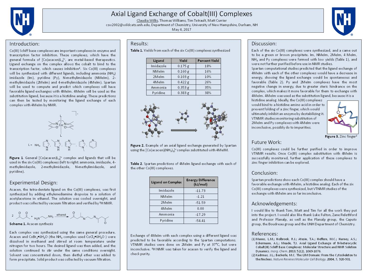 Axial Ligand Exchange Of Cobalt(Iii) Complexes by csw2002