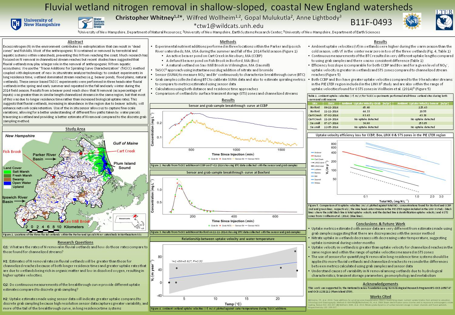 Fluvial Wetland Nitrogen Removal In Shallow-Sloped Coastal New England Watersheds by ctw1