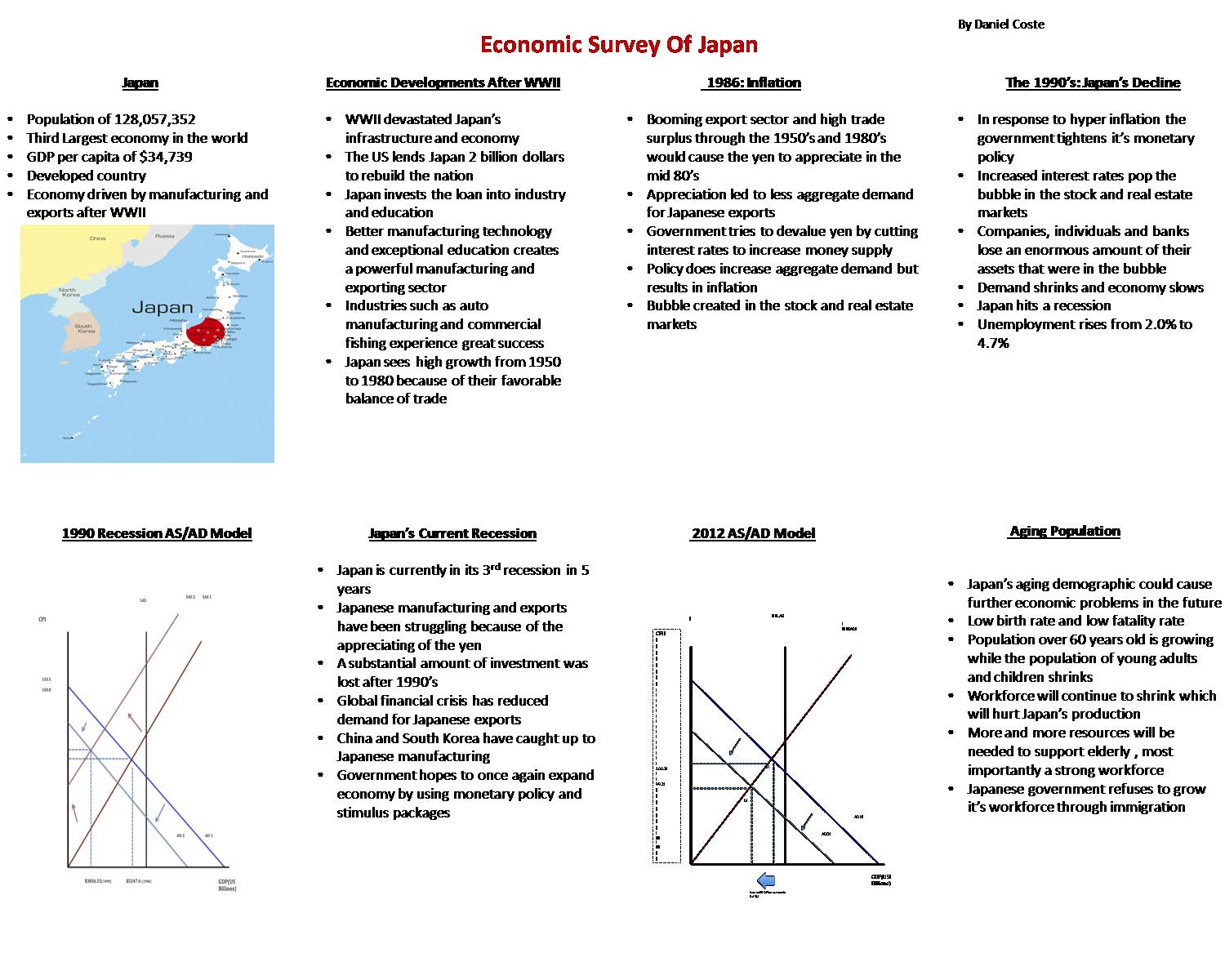 Economic Survey Of Japan by dan67