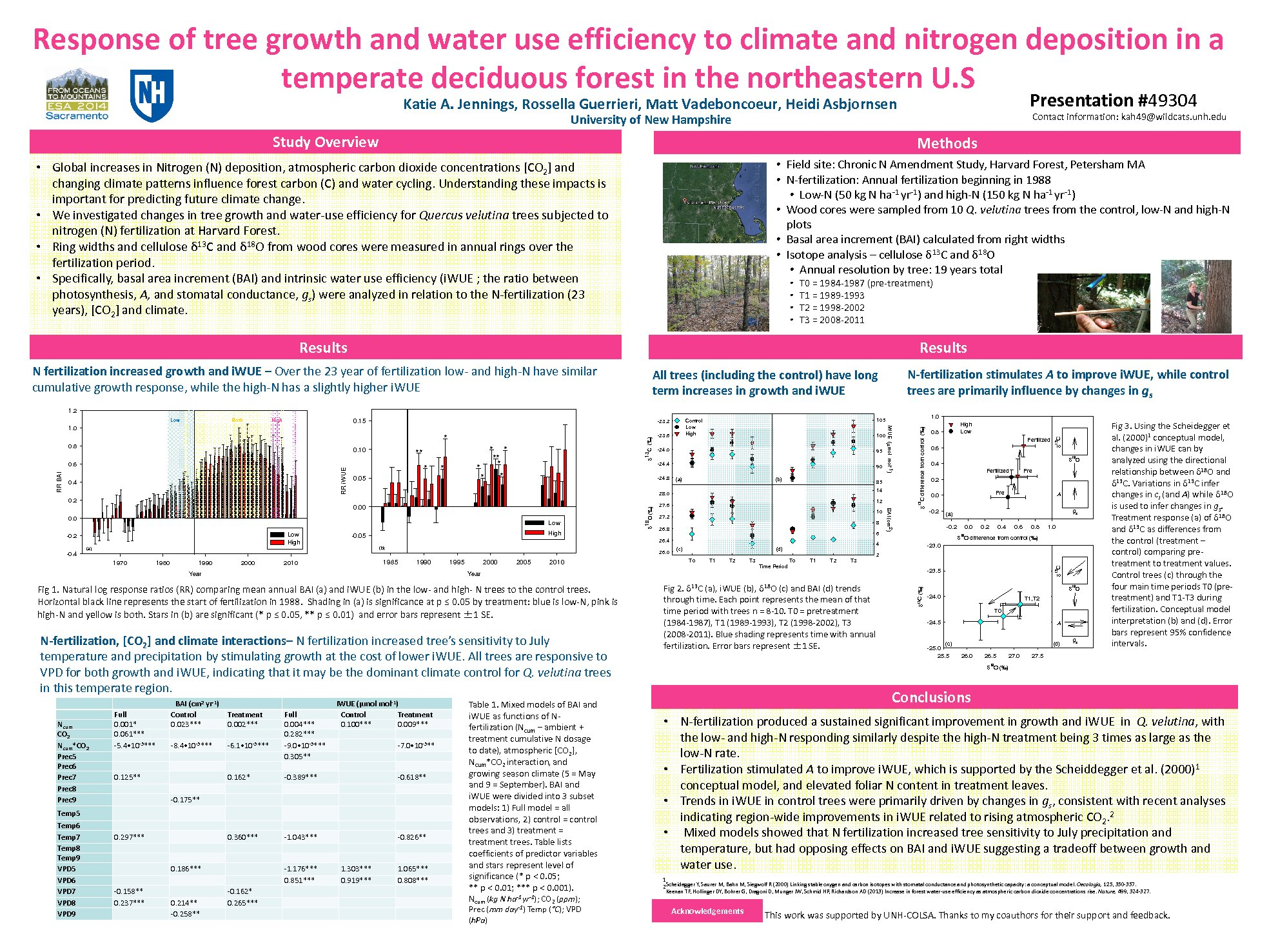 Tree Growth And Water Use Efficiency  by kah49
