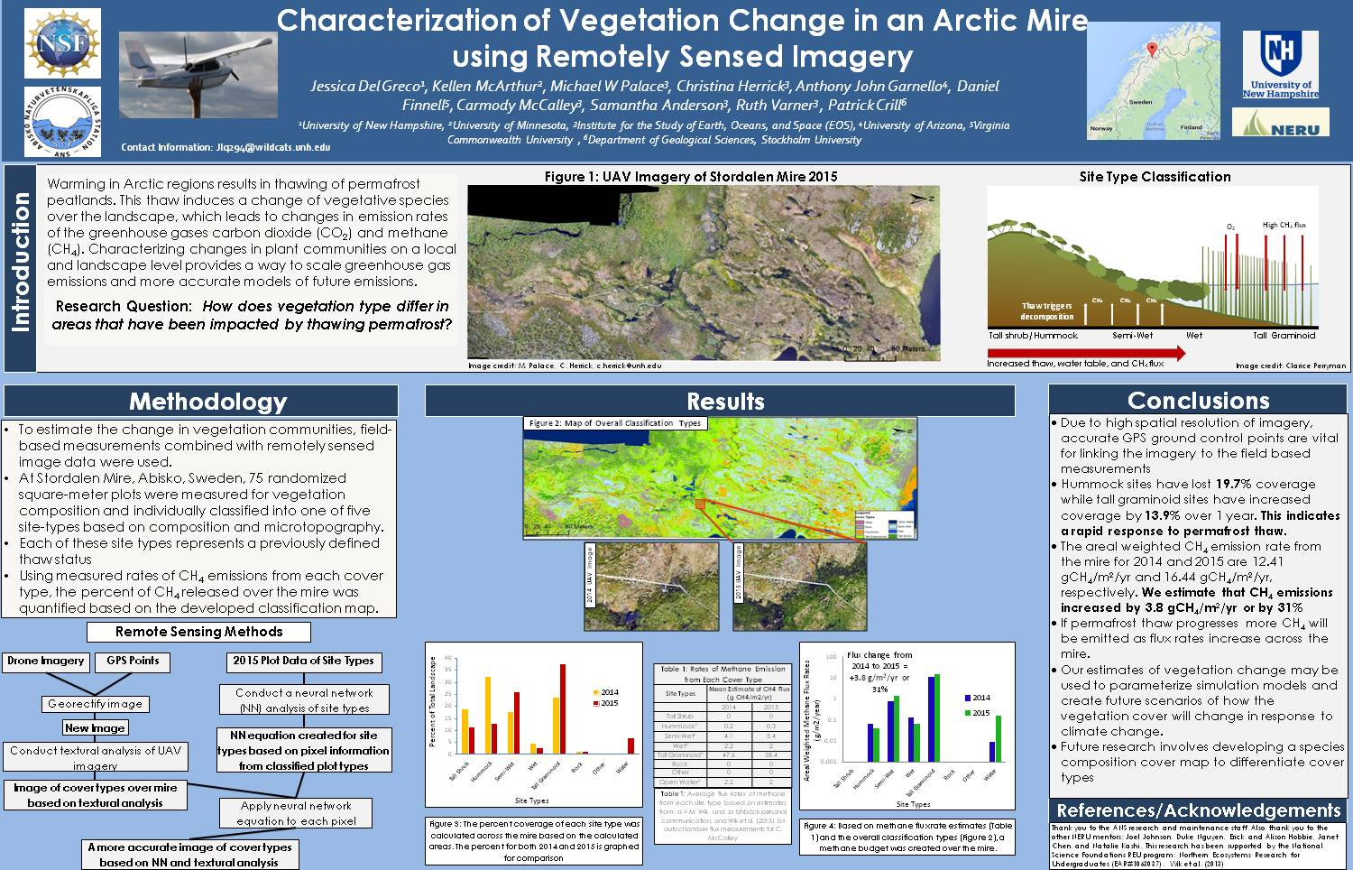 Characterization Of Vegetation Change In An Arctic Mire Using Remotely Sensed Imagery by palace