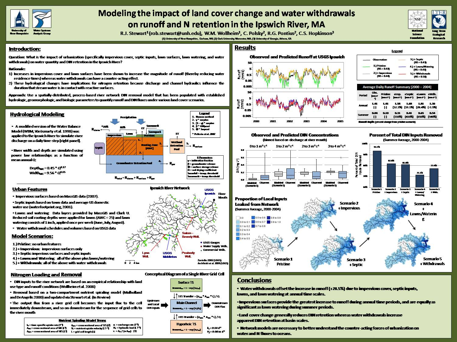 Modeling The Impact Of Land Cover Change And Water Withdrawals On Runoff And N Retention In The Ipswich River, Ma by stewart