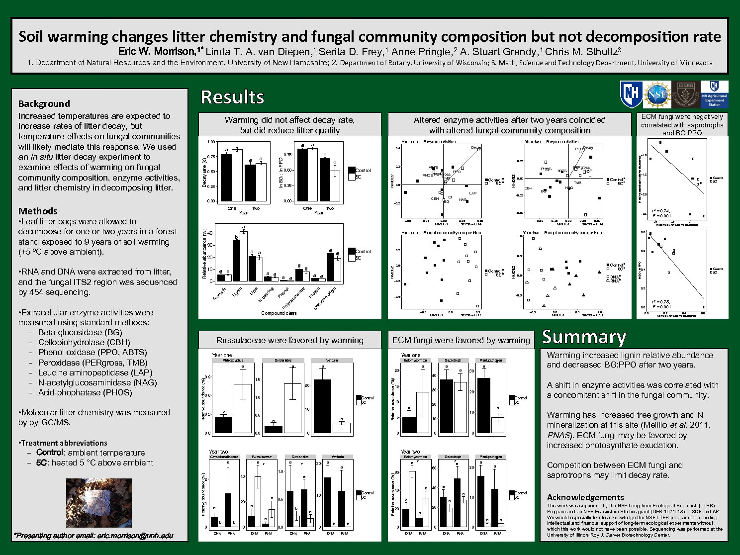 Soil Warming Changes Litter Chemistry And Fungal Community Composition But Not Decomposition Rate by ewj44