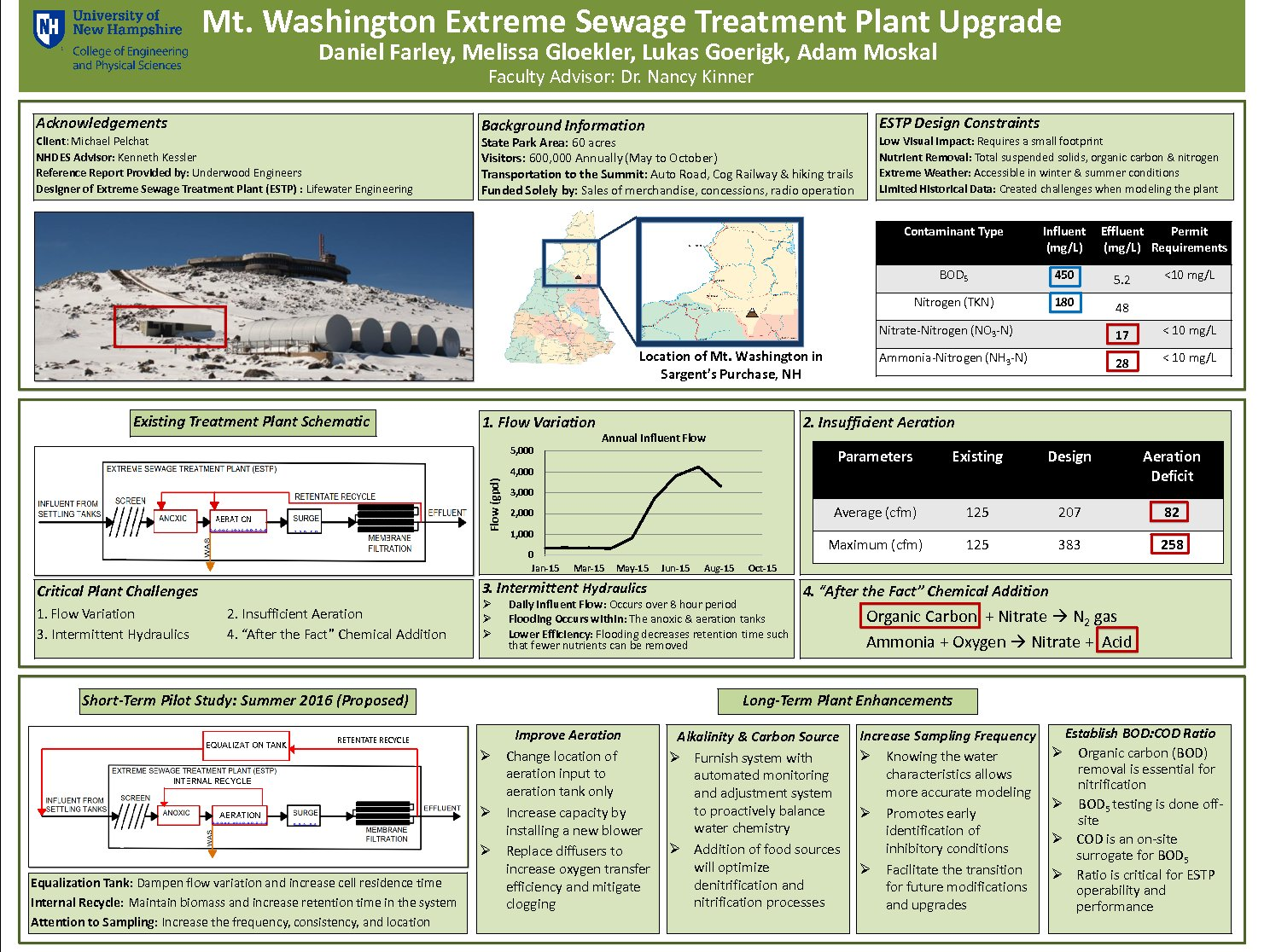 Mt. Washington Extreme Sewage Treatment Plant Upgrade by djr92