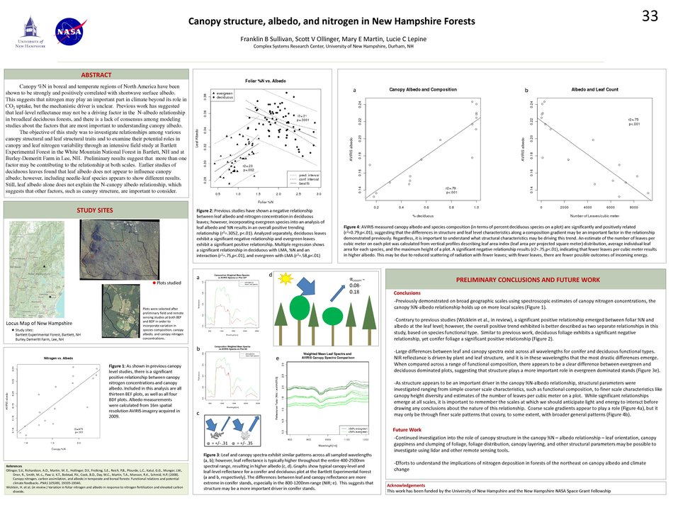 Canopy Structure, Nitrogen, And Albedo In New Hampshire Forests / Graduate Research Conference by fsulliva