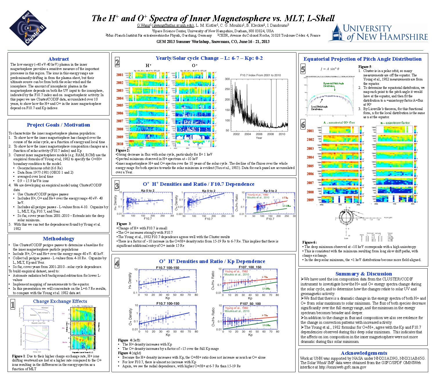 The H+ And O+ Spectra Of Inner Magnetosphere Vs. Mlt, L-Shell by guanwenw
