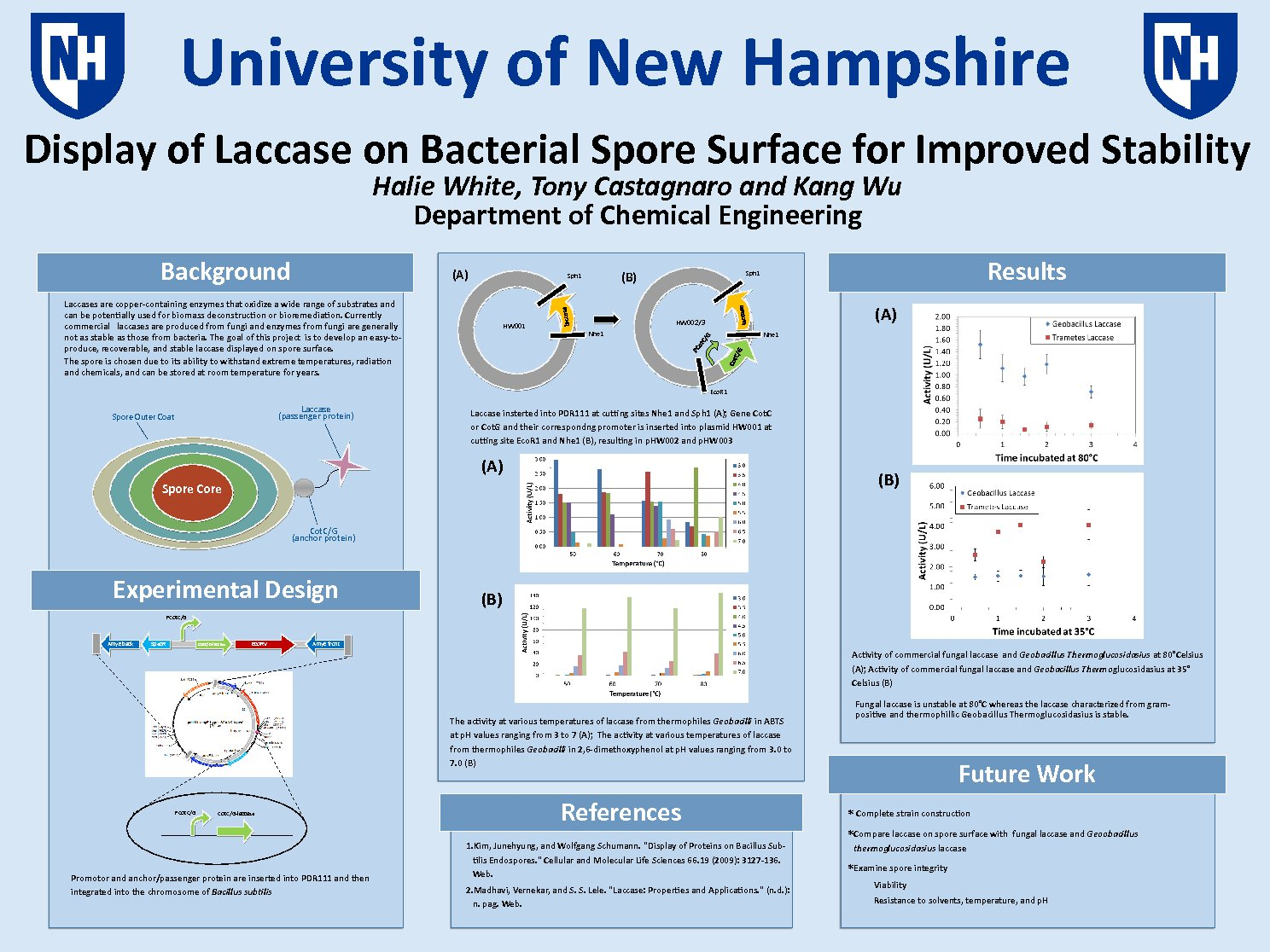 Display Of Laccase On Bacterial Spore Surface For Improved Stability by Hac39