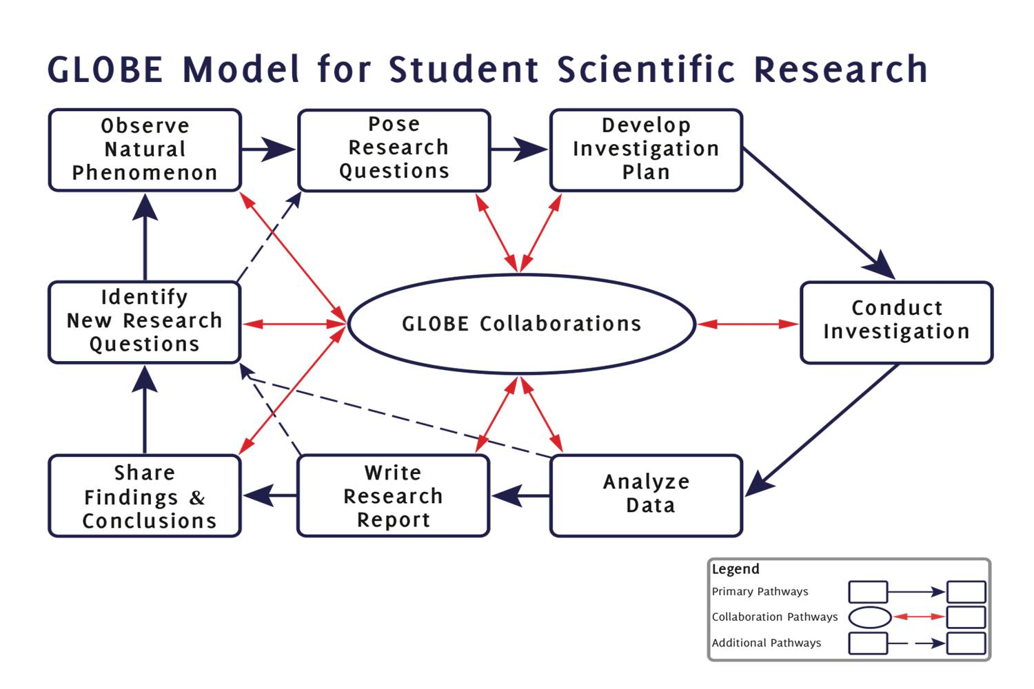 Globe Model For Student Research by hwicklein