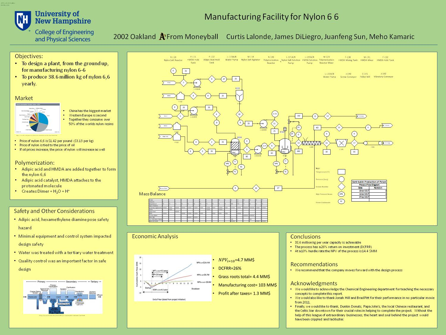 Manufacturing Facility For Nylon 6,6 by jmsdiliegro
