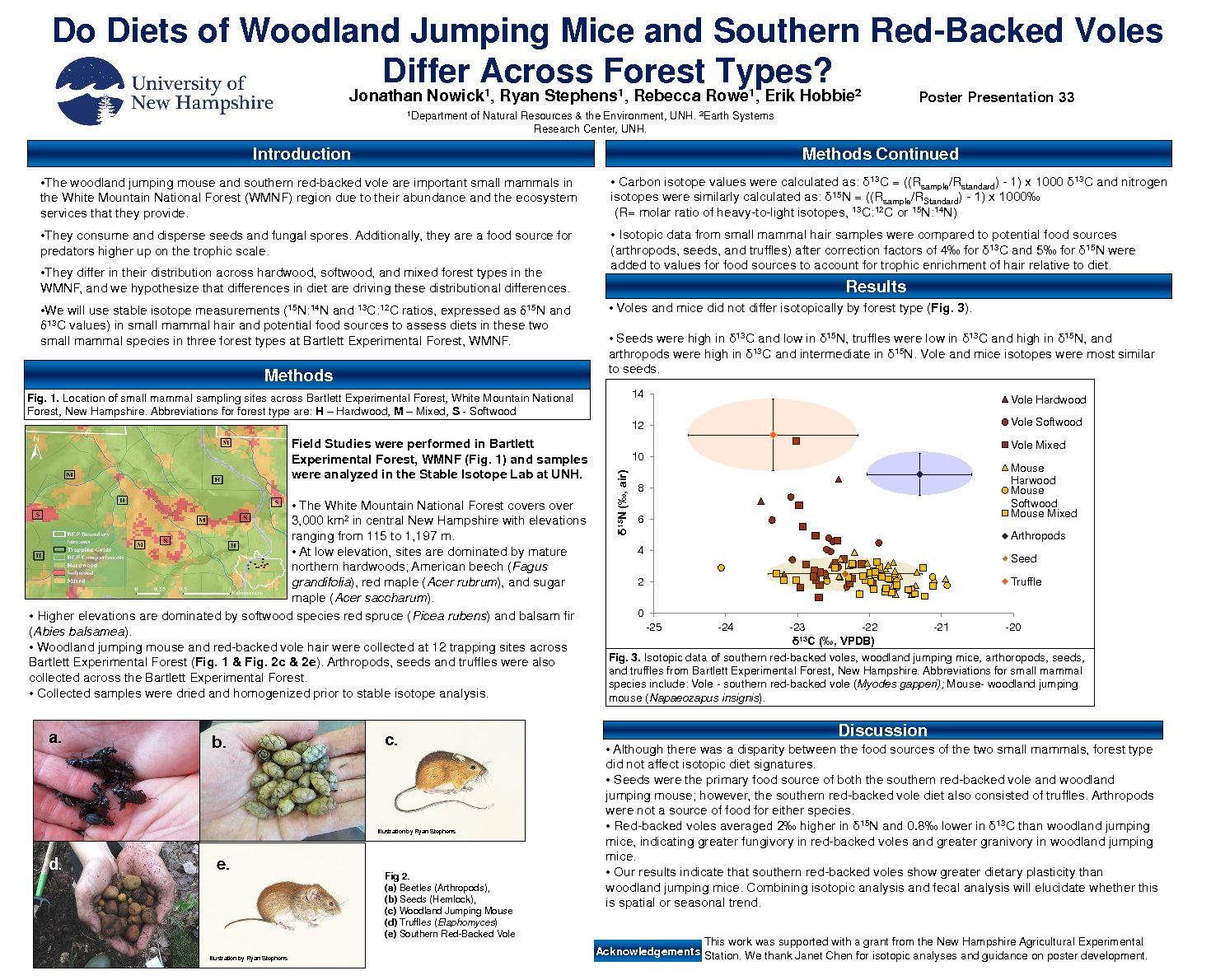 Do Diets Of Woodland Jumping Mice And Southern Red-Backed Voles Differ Across Forest Types? by jpd62