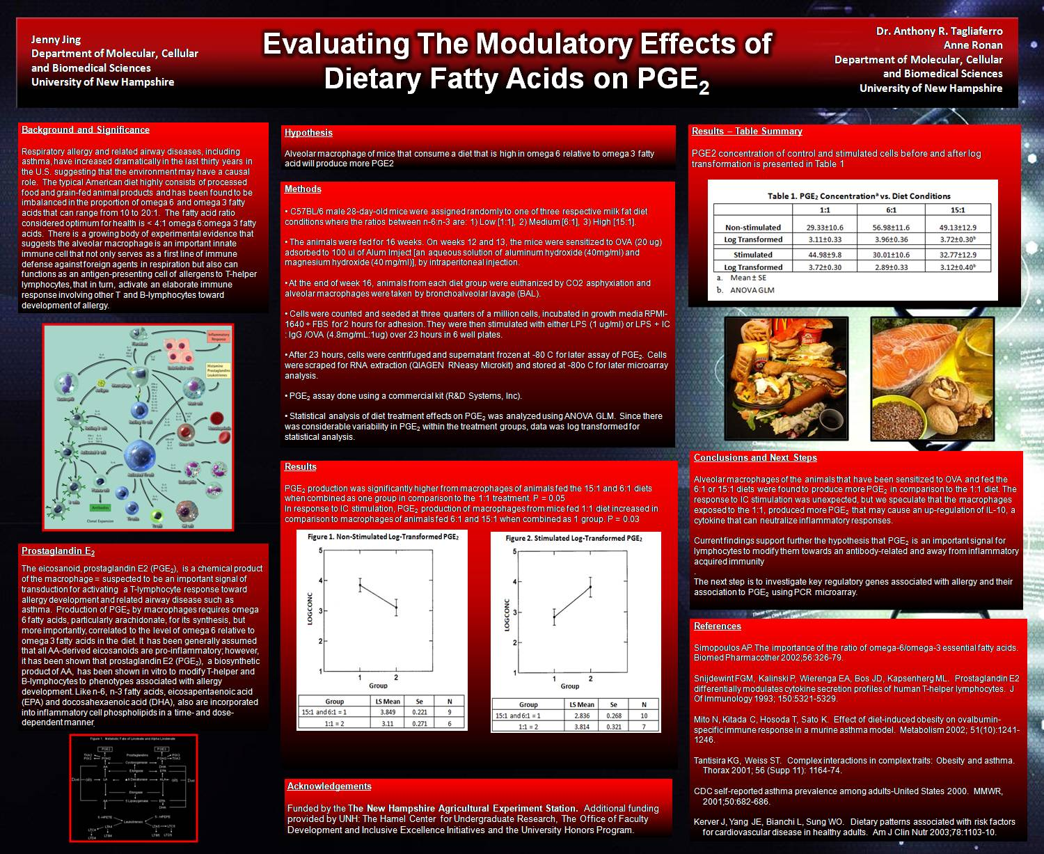 Evaluating The Modulatory Effects Of Dietary Fatty Acids On Pge2 by jrs79
