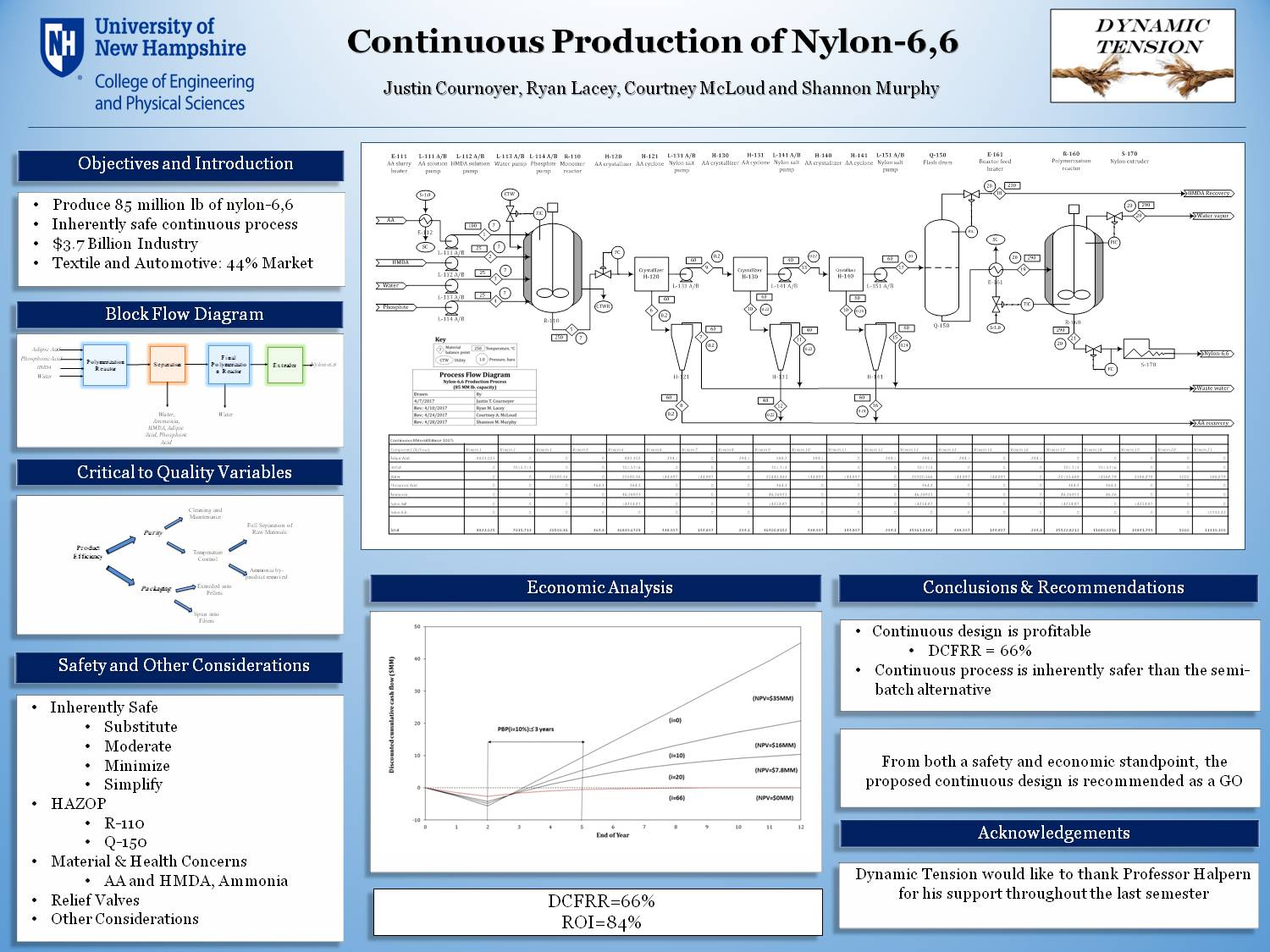 Dynamic Tension Continuous Production Of Nylon-6,6 by jtc10