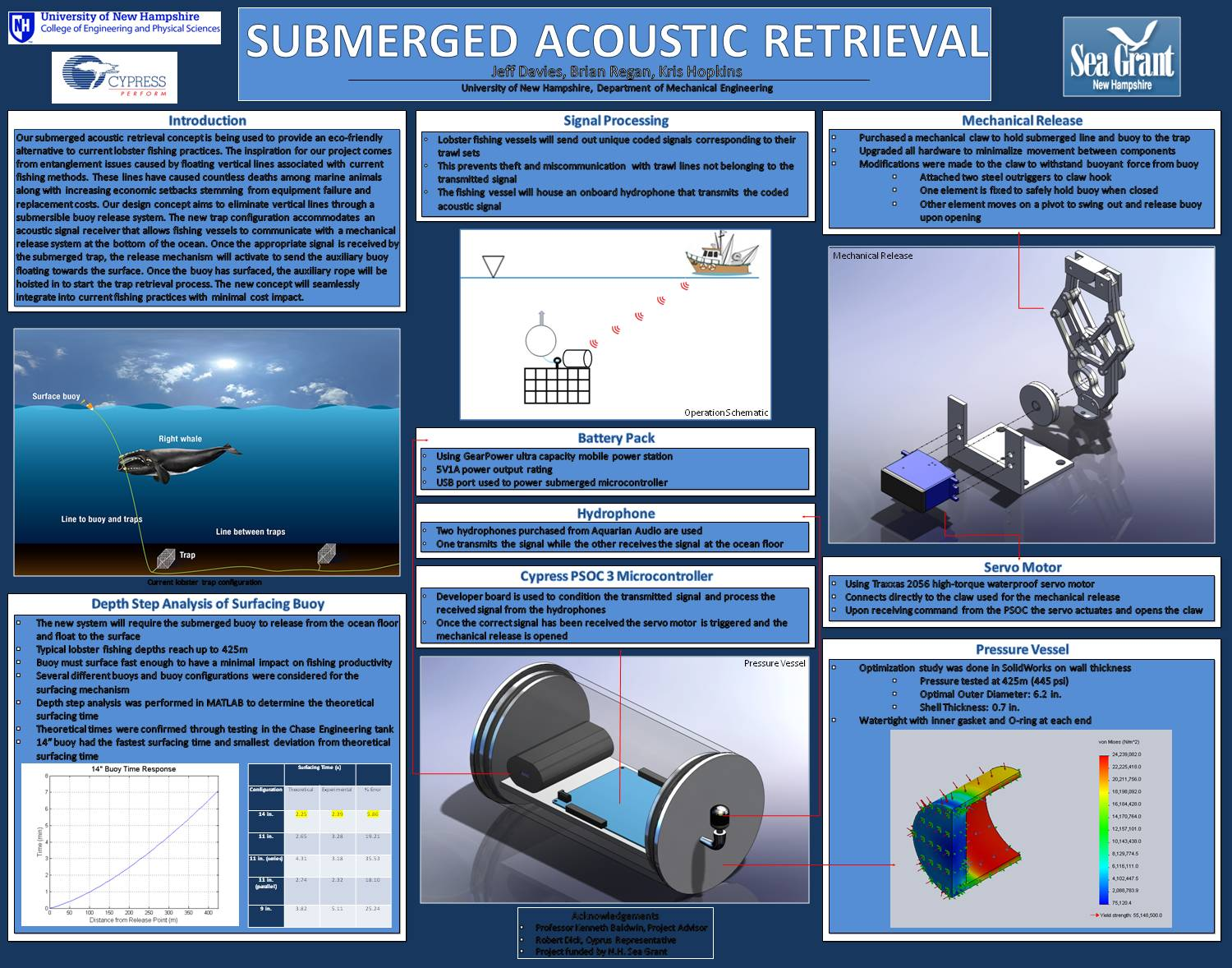 Submerged Acoustic Retrieval  by jte42