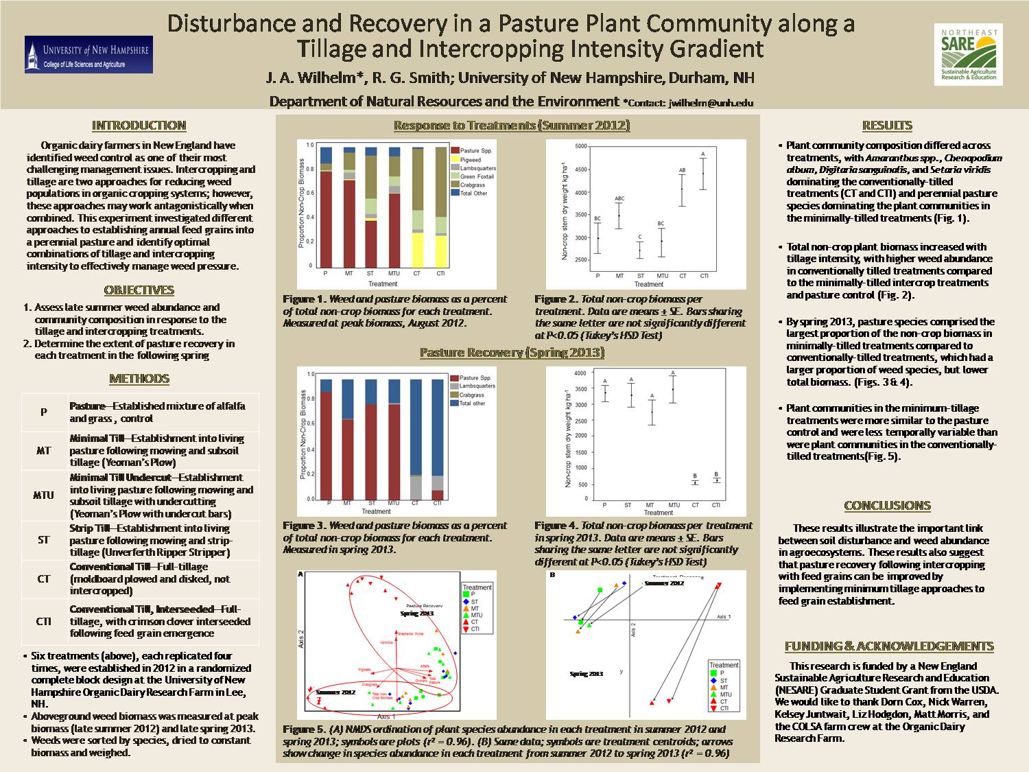Disturbance And Recovery In A Pasture Plant Community Along A Tillage And Intercropping Intensity Gradient  by jwilhelm