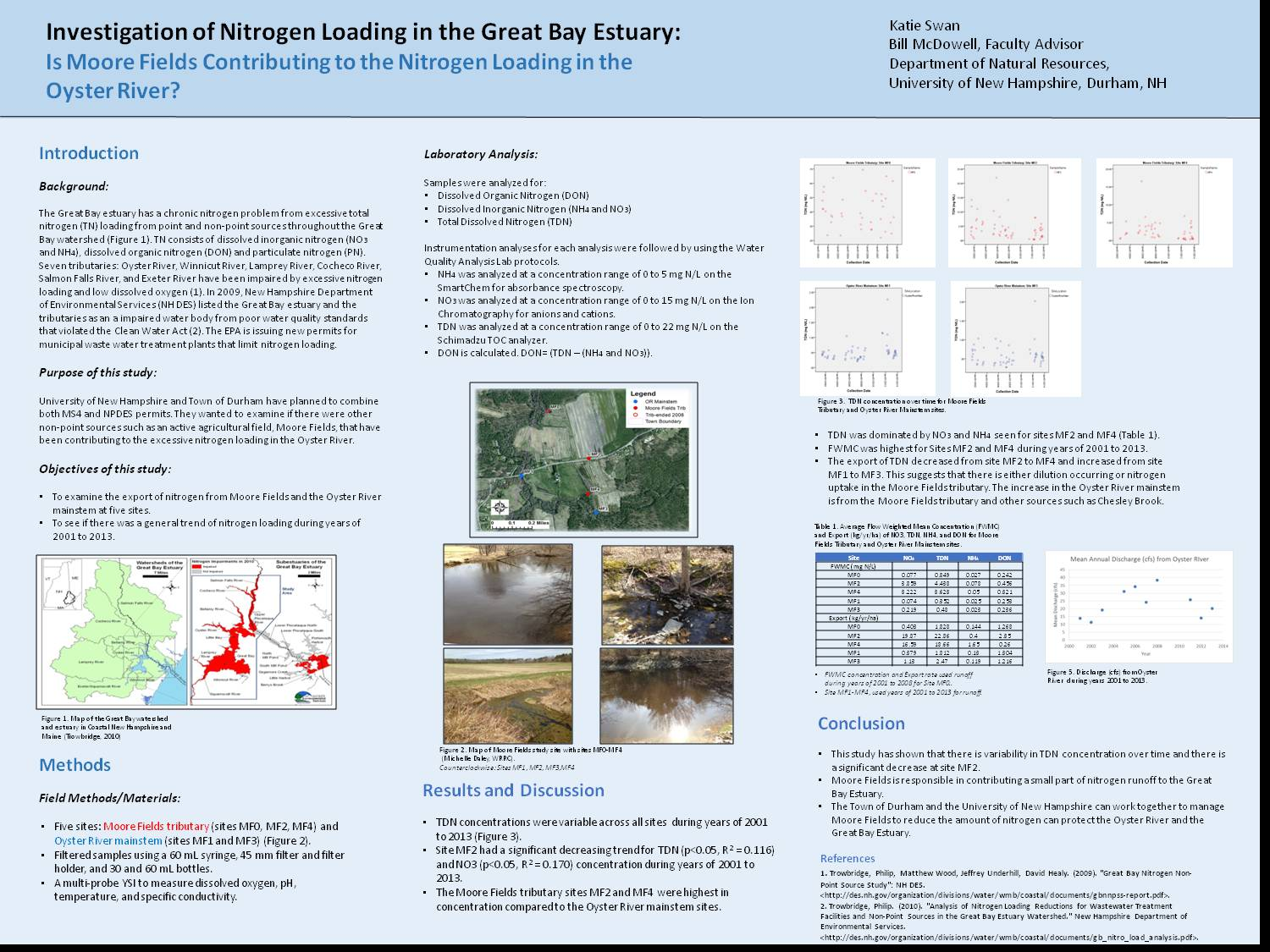 Investigation Of Nitrogen Loading In The Great Bay Estuary: Is Moore Fields Contributing To The Nitrogen Loading In The Oyster River? by knm23
