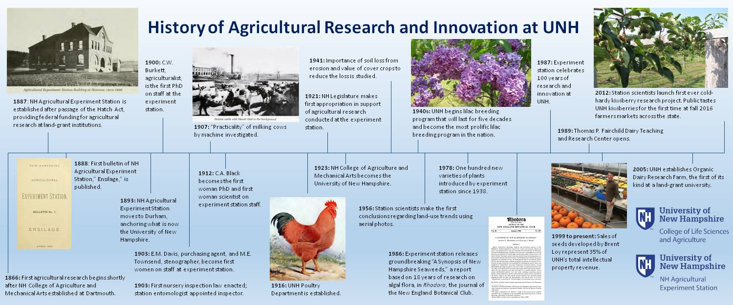History Of Agricultural Innovation And Research At Unh by lgw