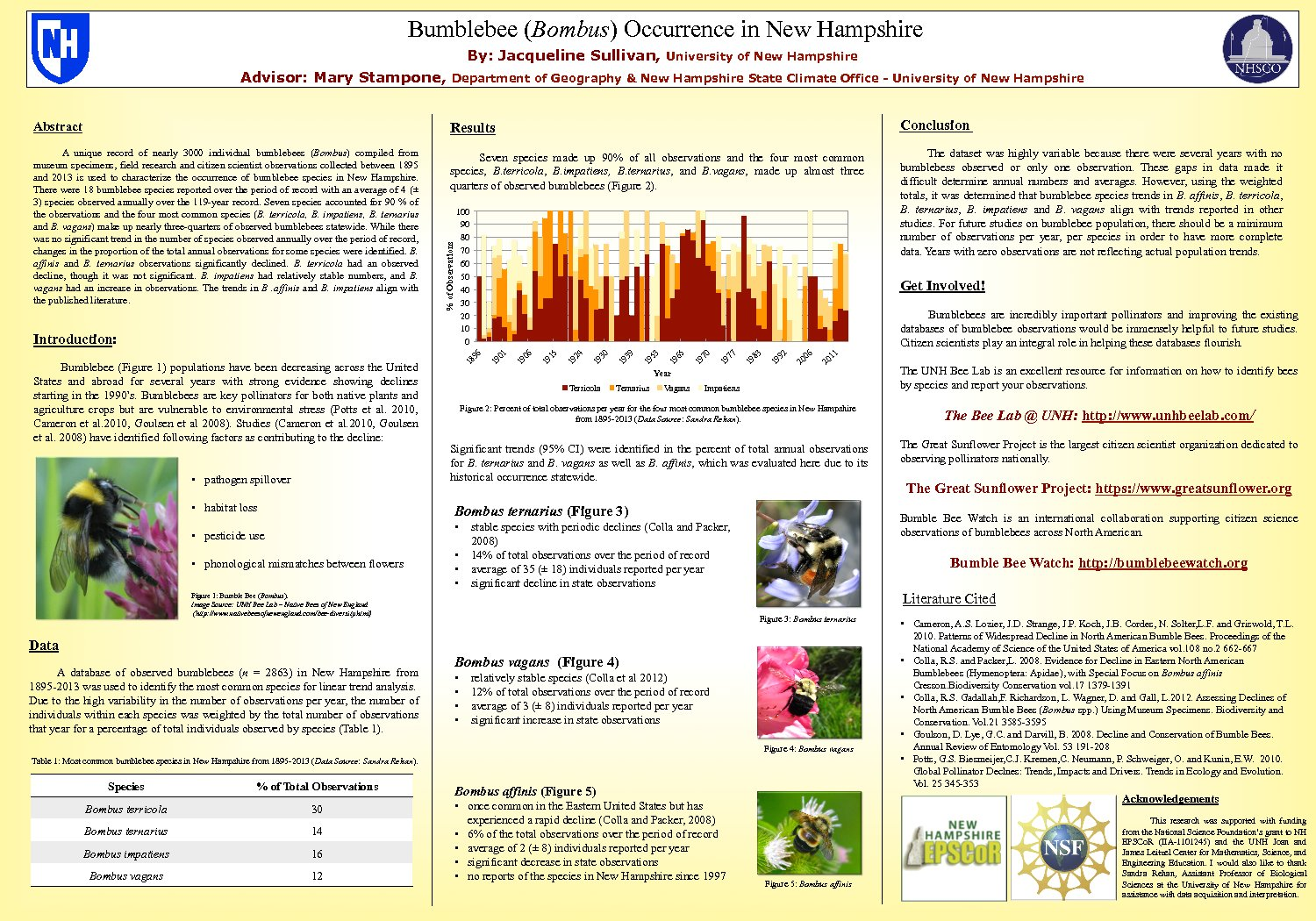 Bumblebee (Bombus) Occurrence In New Hampshire by mdb48