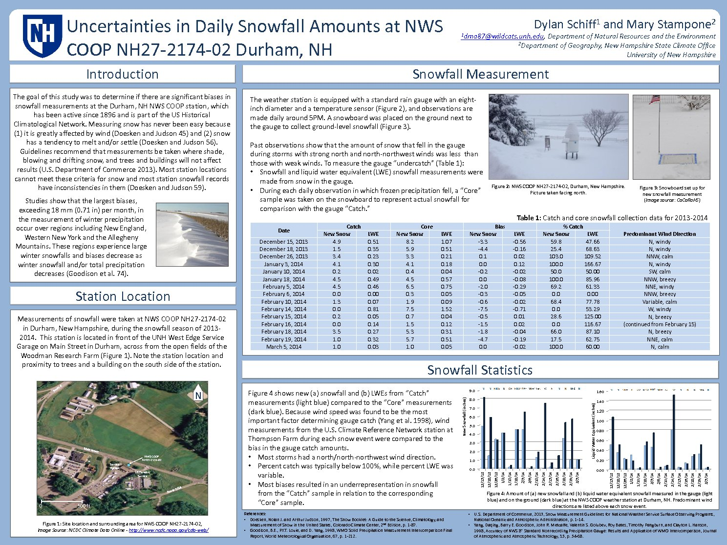 Uncertainties In Daily Snowfall Amounts At Nws Coop Nh27-2174-02 Durham, Nh  by mdb48