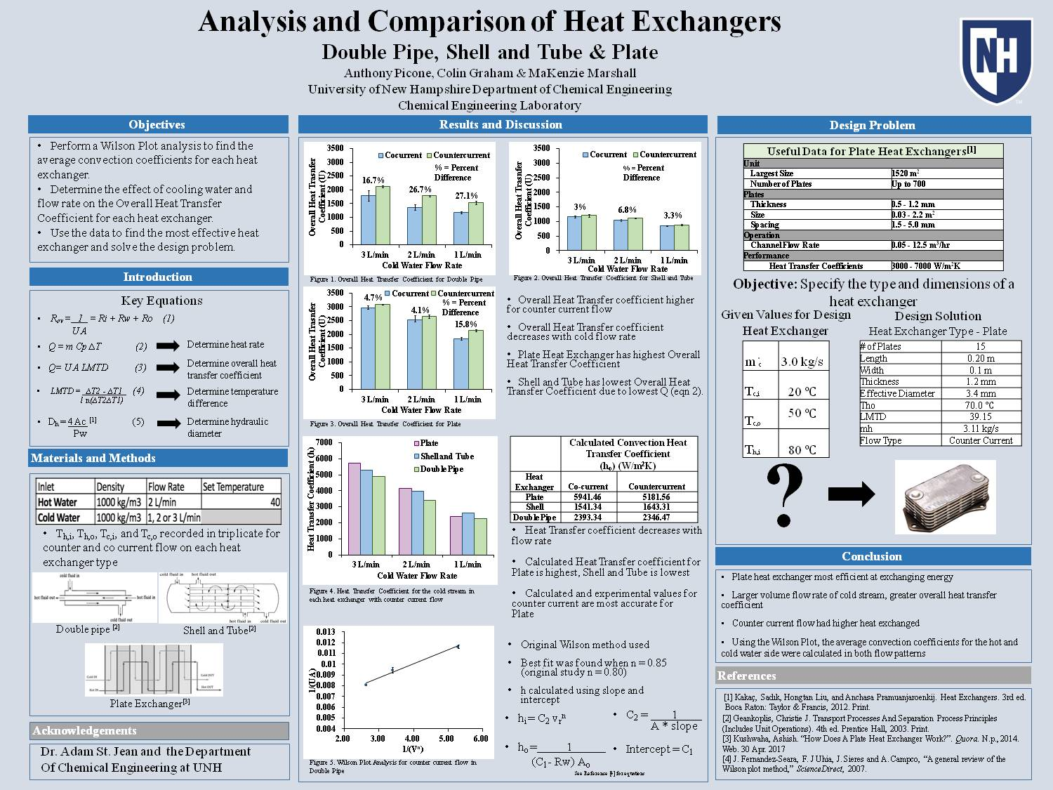 Analysis And Comparison Of Heat Exchangers  by mdm2010