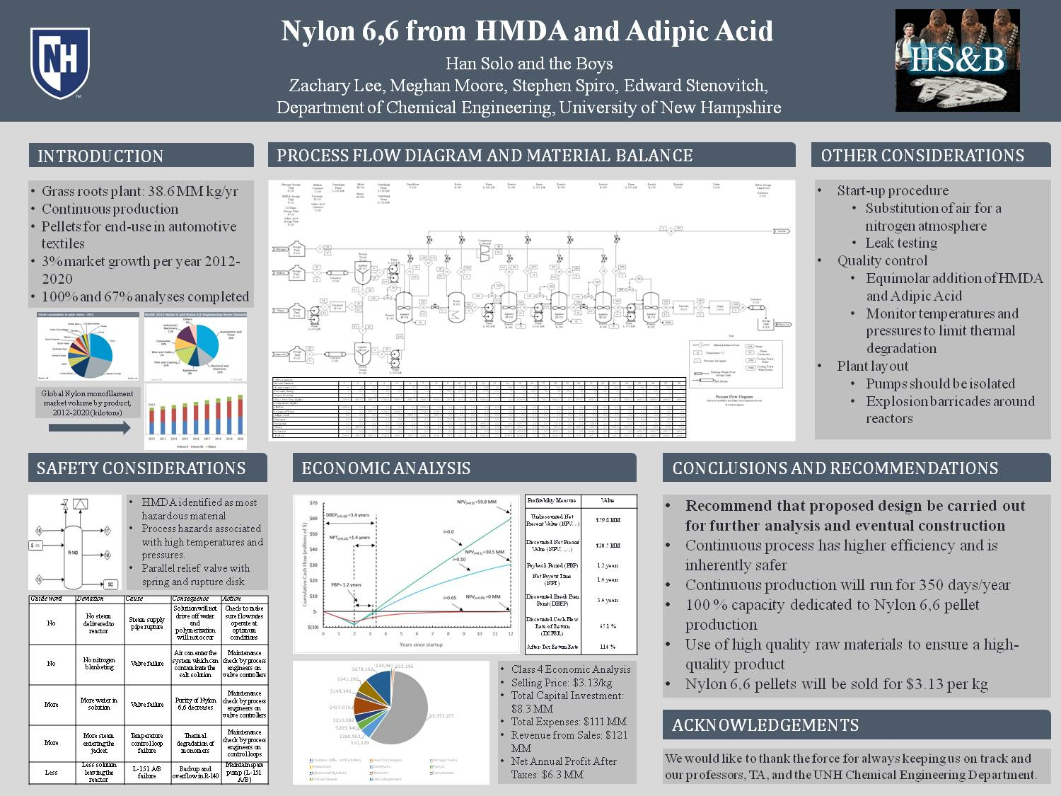 Nylon 6,6 From Hmda And Adipic Acid by meghanannabell