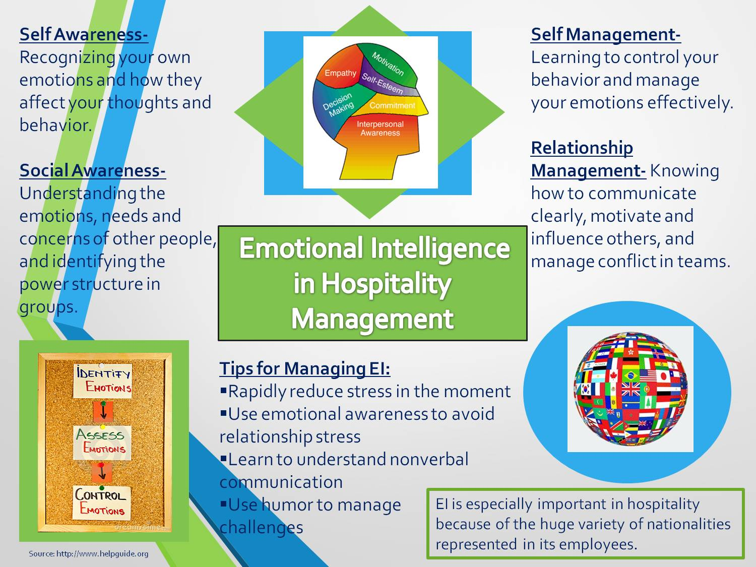 Emotional Intelligence In Hospitality Management by mfc36