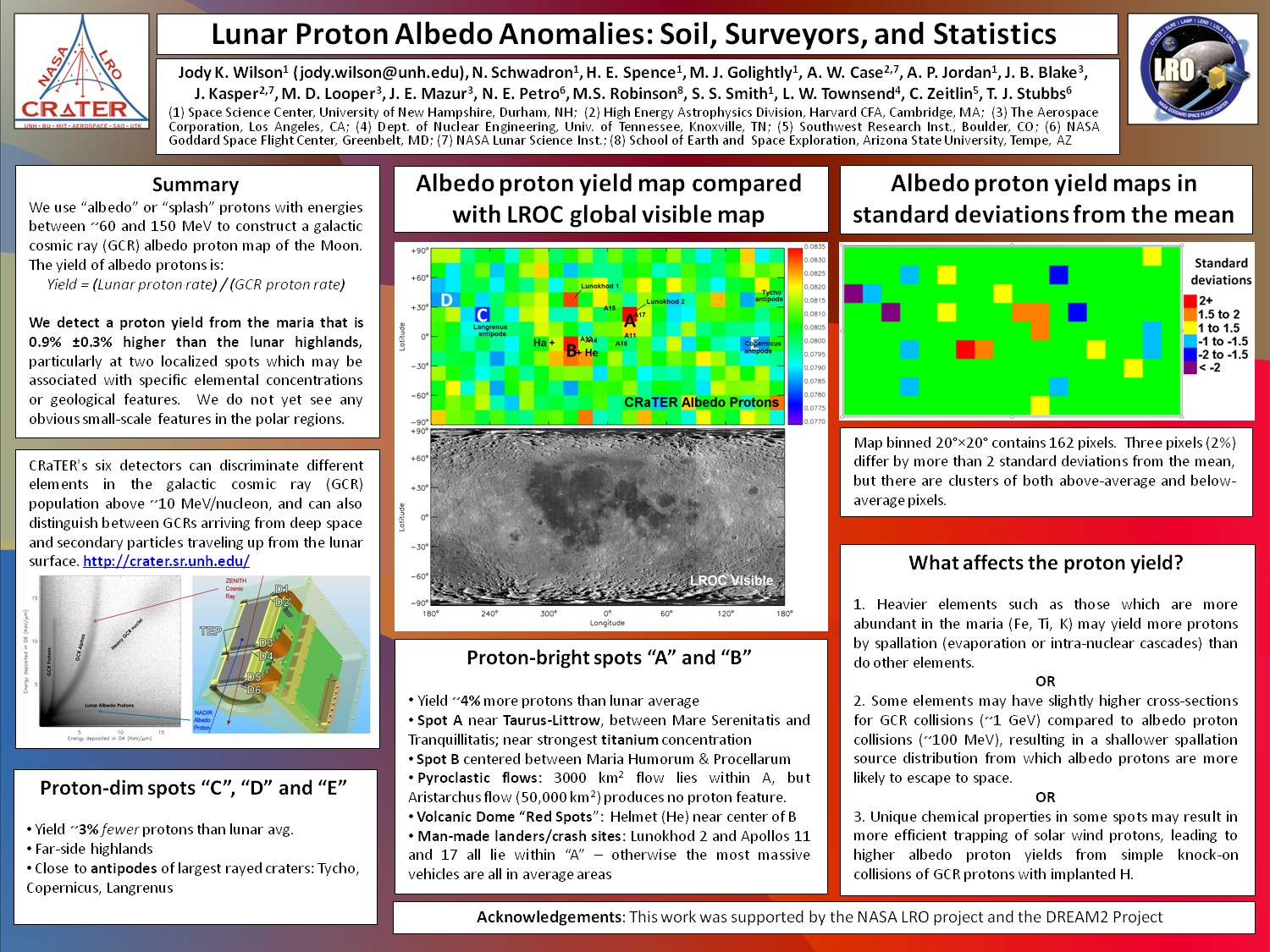 Lunar Proton Albedo Anomalies: Soil, Surveyors, And Statistics by jkwilson