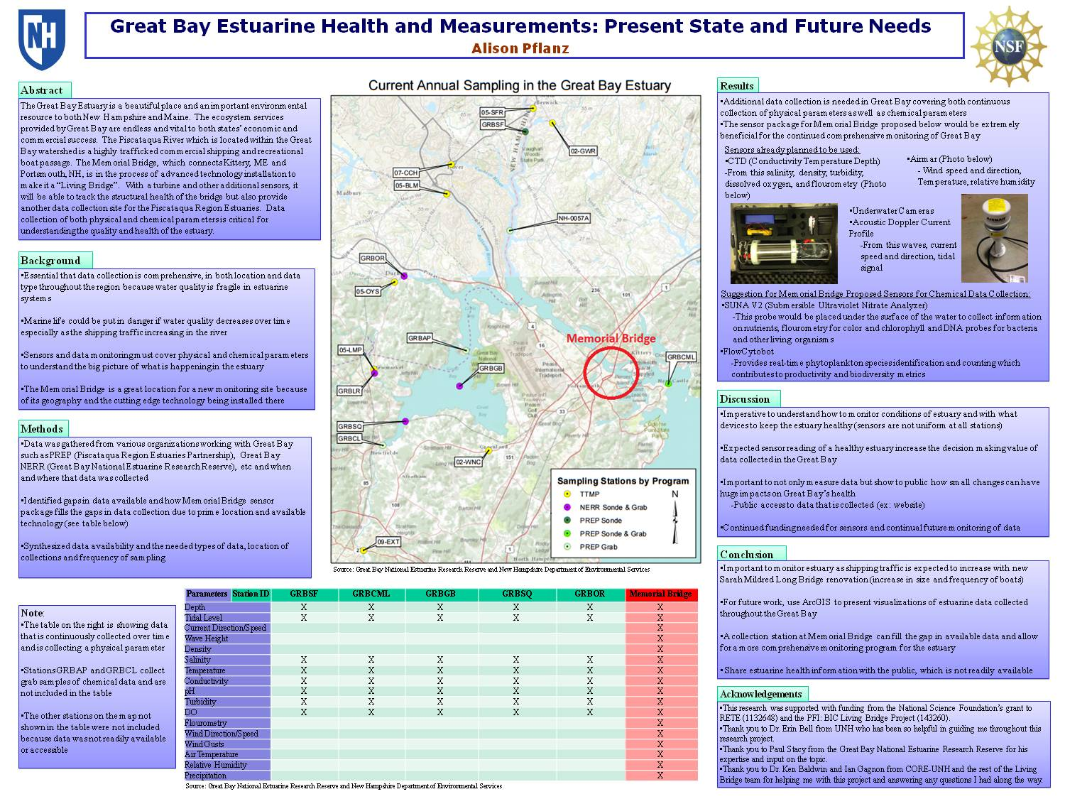 Great Bay Estuarine Health And Measurements: Present State And Future Needs by arm85