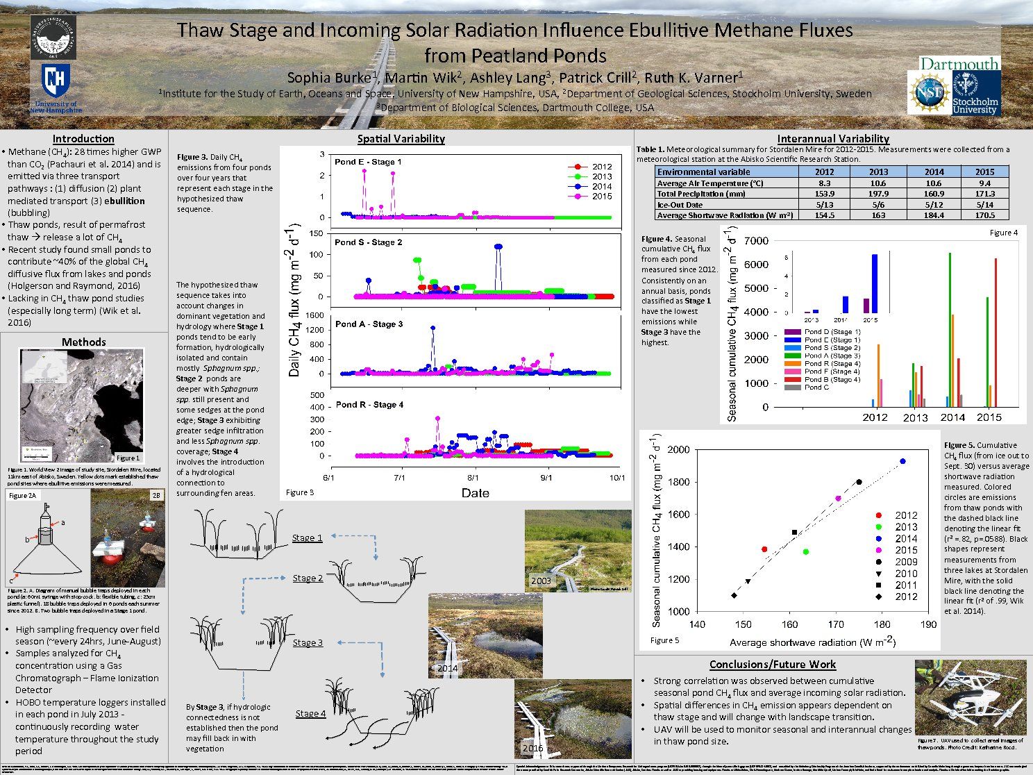 Thaw Stage And Incoming Solar Radiation Influence Ebullitive Methane Fluxes From Peatland Ponds by saj82