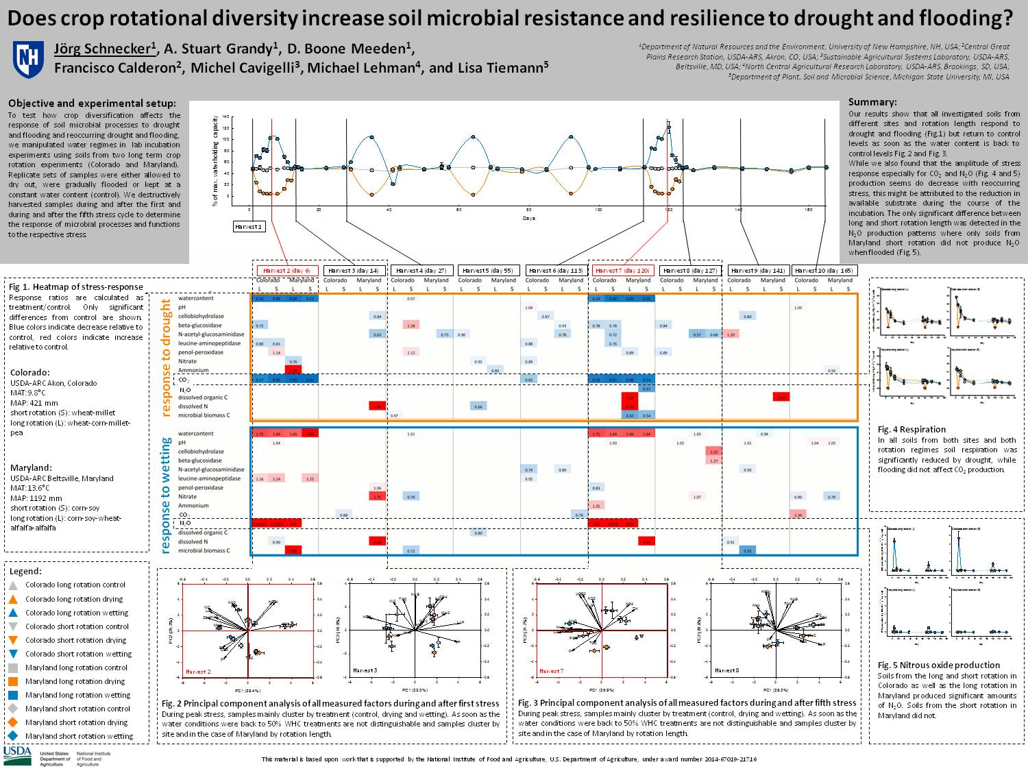 Does Crop Rotational Diversity Increase Soil Microbial Resistance And Resilience To Drought And Flooding? by Joerg_Schnecker