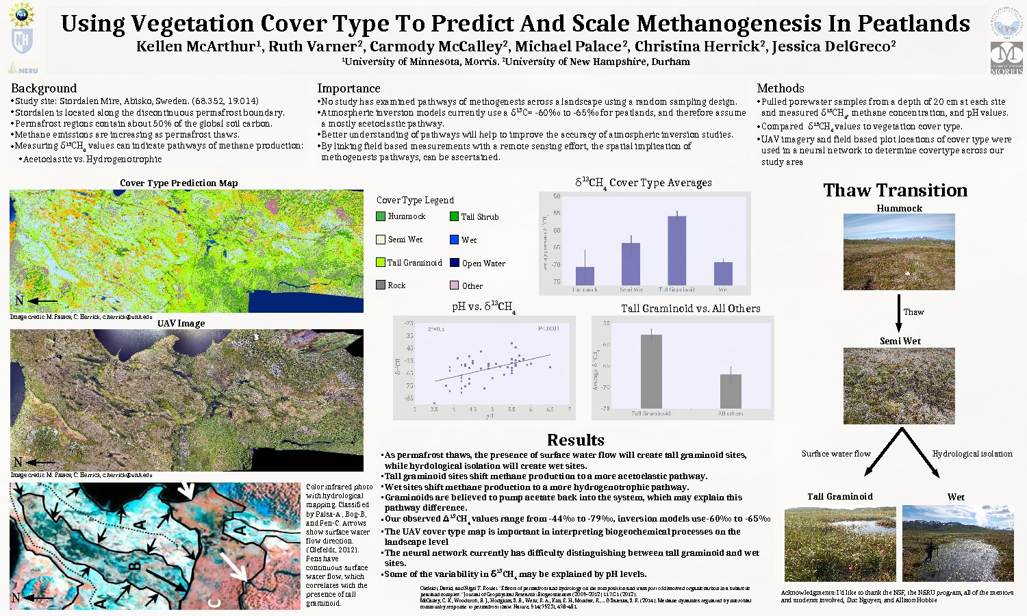 Using Vegetation Cover Type To Predict And Scale Methanogenesis In Peatlands by rakerwin