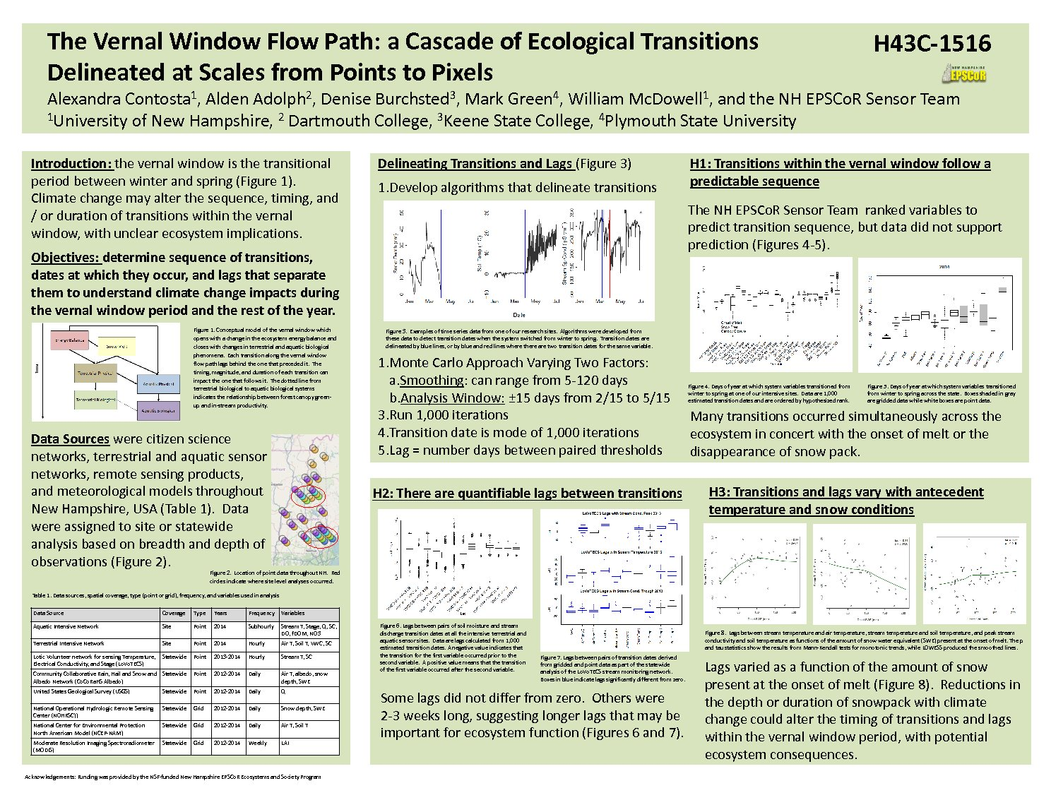 The Vernal Window Flow Path: A Cascade Of Ecological Transitions  Delineated At Scales From Points To Pixels by Contosta