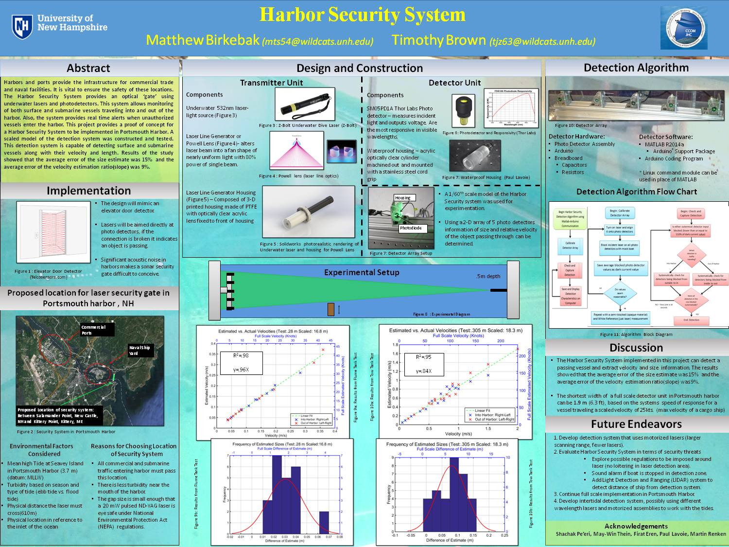 Harbor Security System by mts54