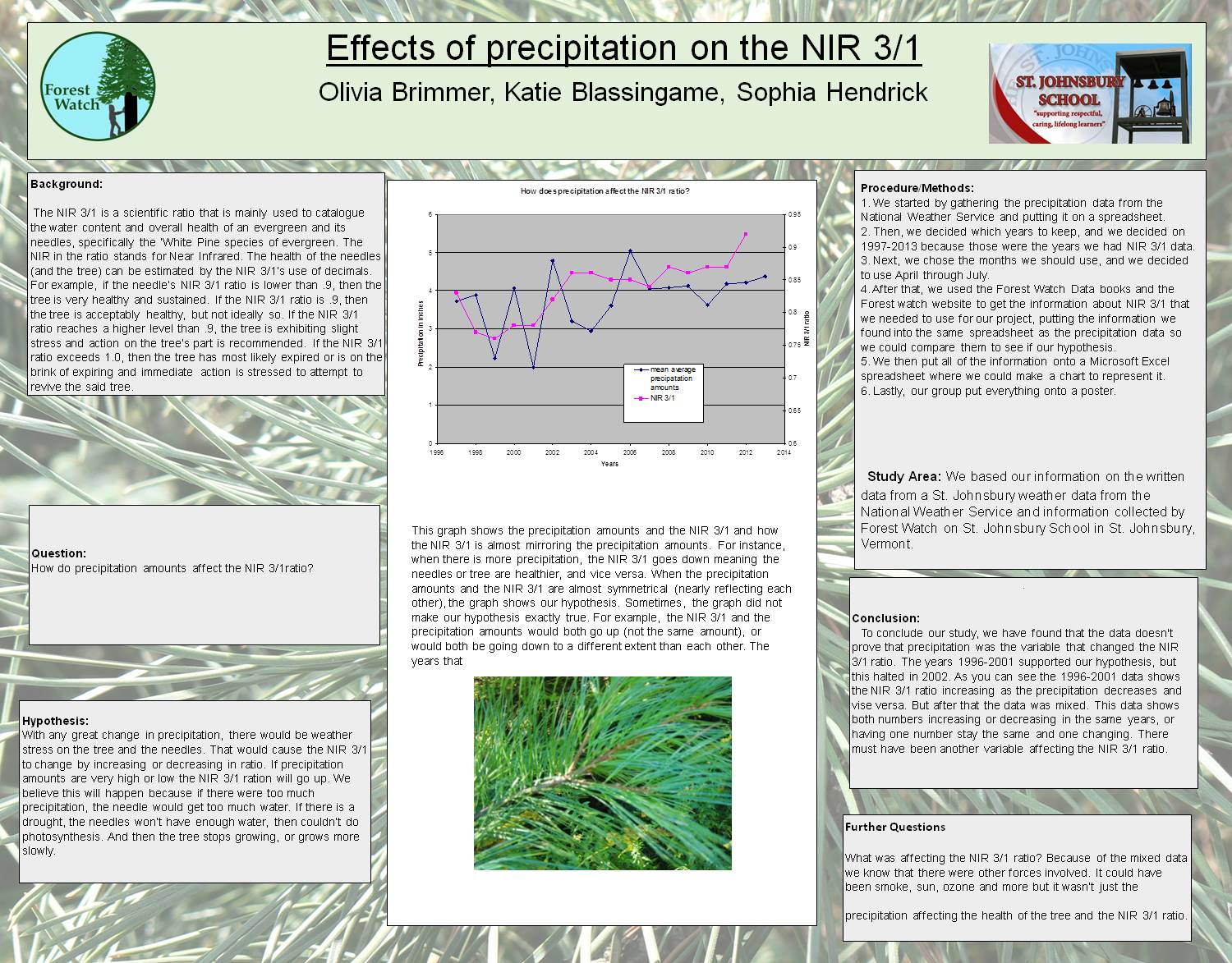 Effects Of Precipitation On The Nir 3/1 by obwurzburg