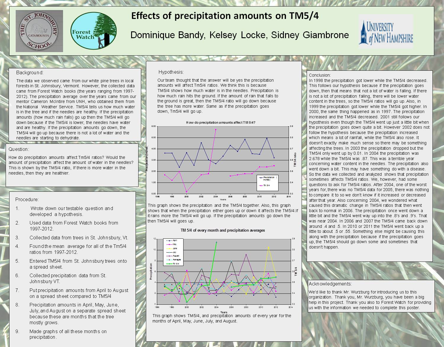 Effects Of Precipitation Amounts On Tm5/4 by obwurzburg