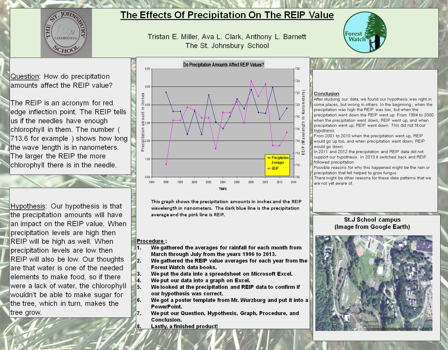 The Effects Of Precipitation On The Reip Value by obwurzburg