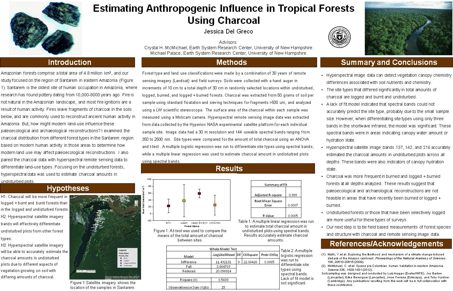 Estimating Anthropogenic Influence In Tropical Forests  Using Charcoal by palace