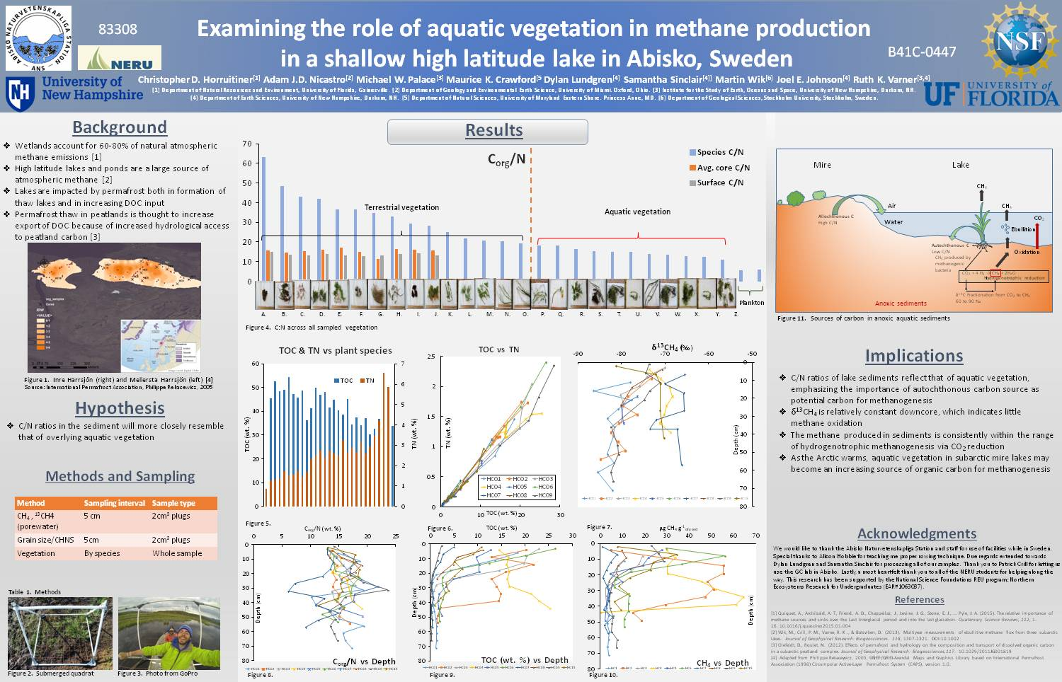 Examining The Role Of Aquatic Vegetation In Methane Production  In A Shallow High Latitude Lake In Abisko, Sweden by rakerwin