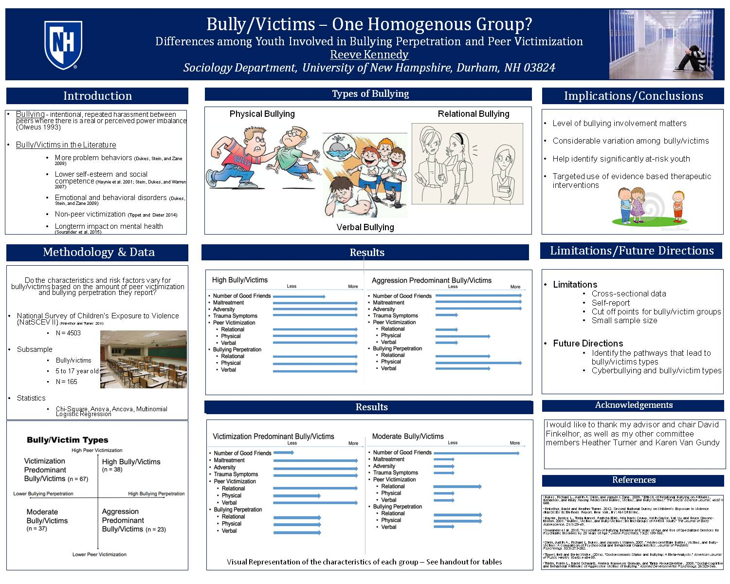 Bully/Victims - One Homogenous Group? Differences Among Youth Involved In Bully Perpetration And Peer Victimization by rsp9
