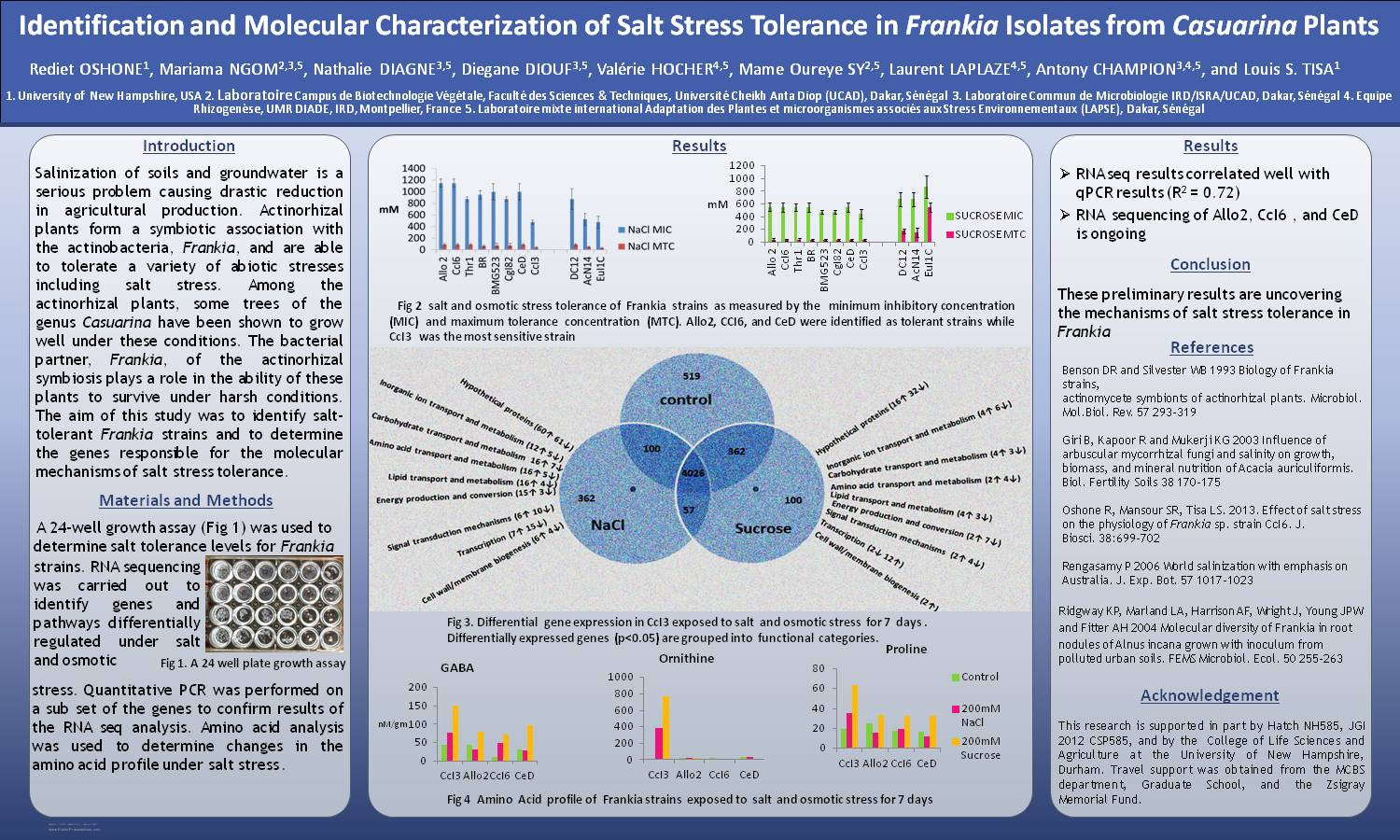 Identification And Molecular Characterization Of Salt Stress Tolerance In Frankia Isolates From Casuarina Plants by rts42