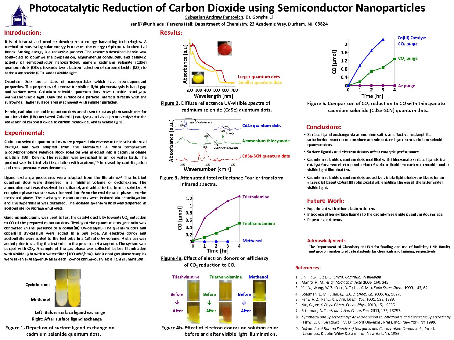 Photocatalytic Reduction Of Carbon Dioxide Using Semiconductor Nanoparticles by san87