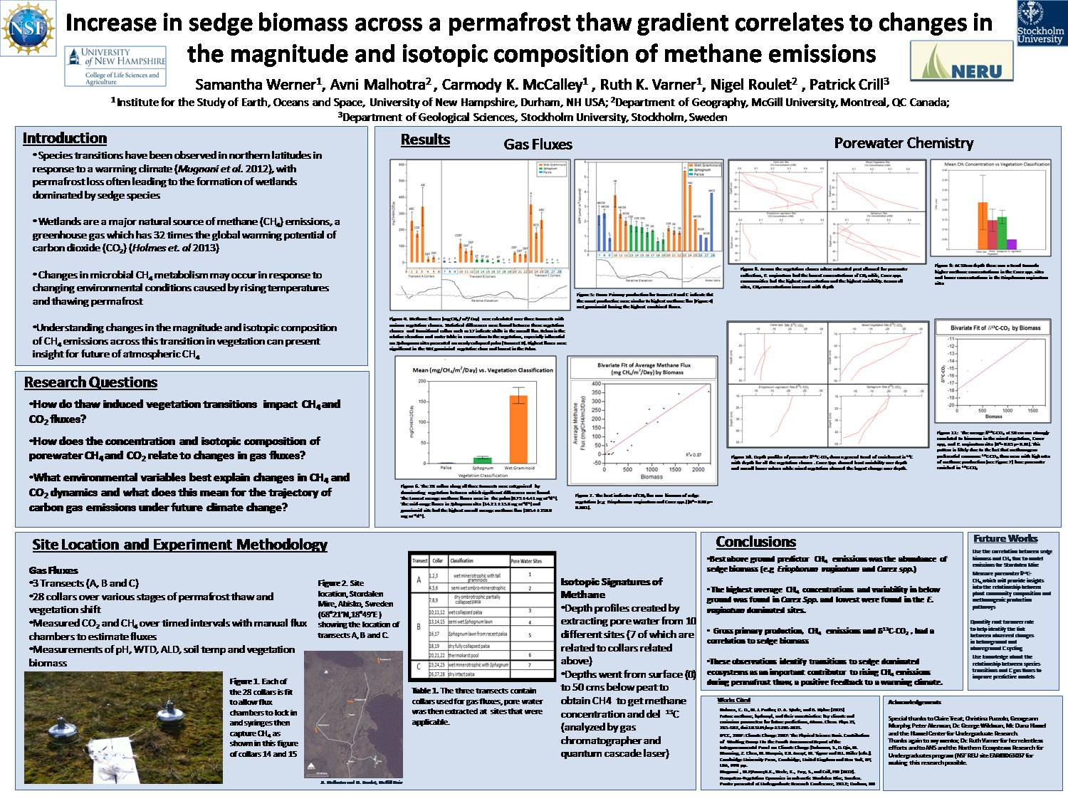 Increase In Sedge Biomass Across A Permafrost Thaw Gradient Correlates To Changes In  The Magnitude And Isotopic Composition Of Methane Emissions by Slq86