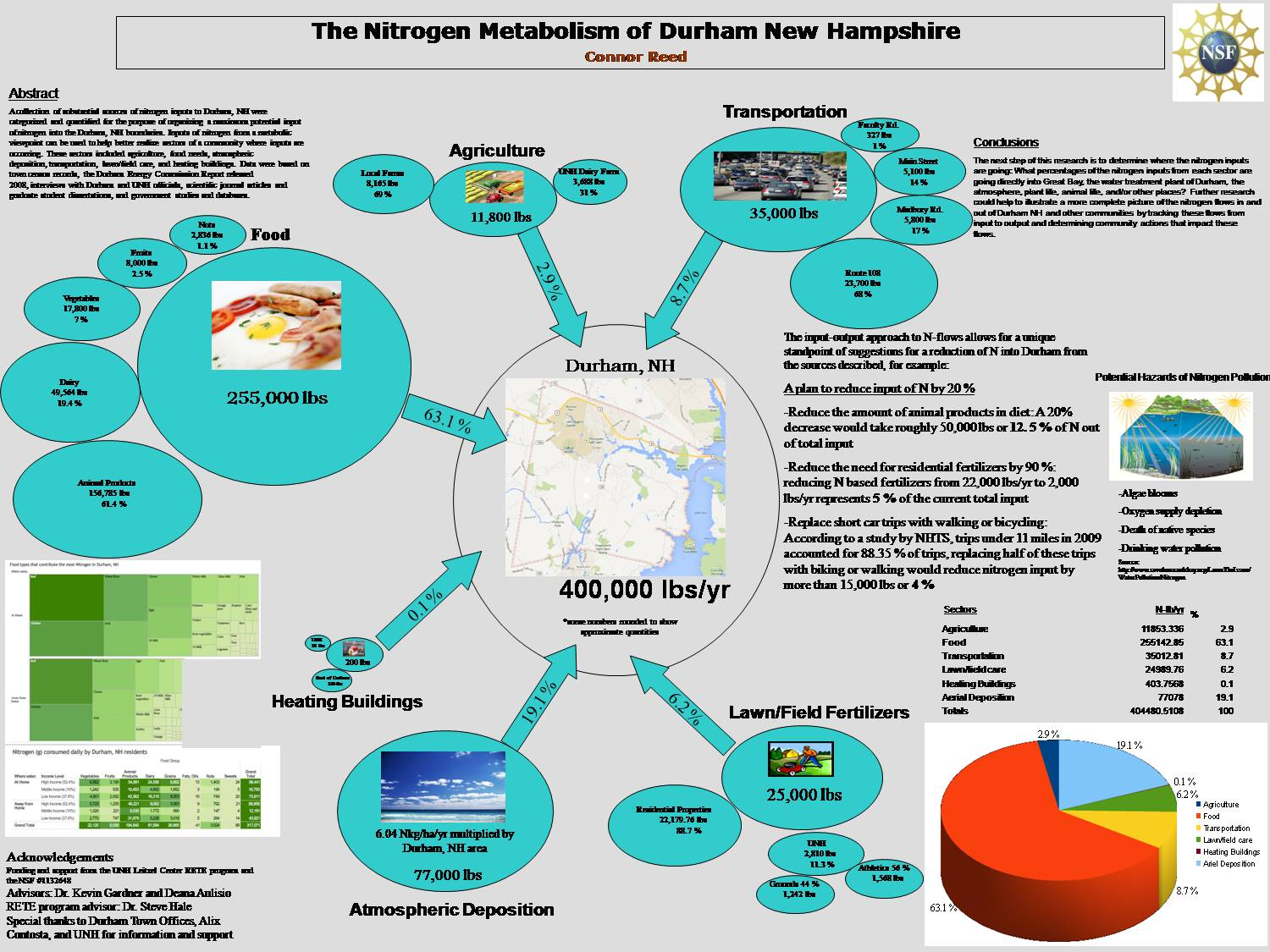 The Nitrogen Metabolism Of Durham New Hampshire by srhale