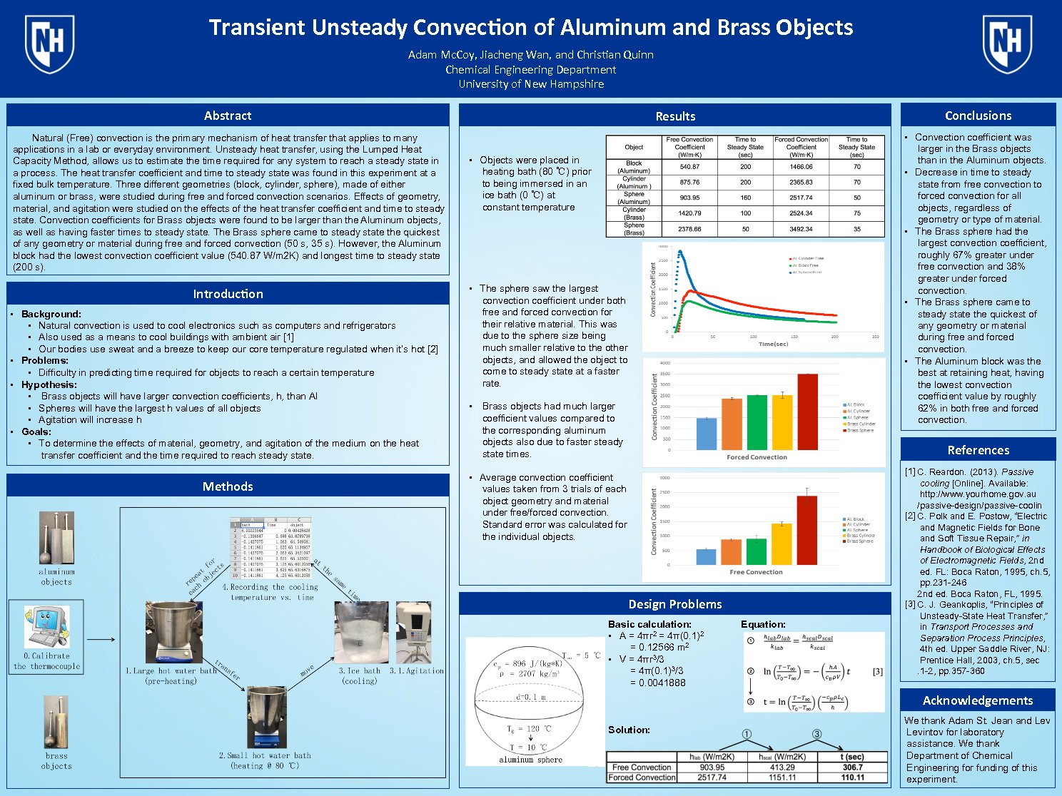 Transient Unsteady Convection Of Aluminum And Brass Objects  by ssr