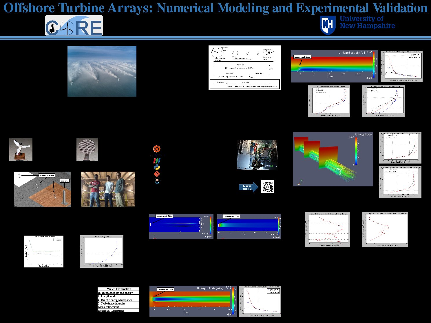 Offshore Turbine Arrays: Numerical Modeling And Experimental Validation by whb7